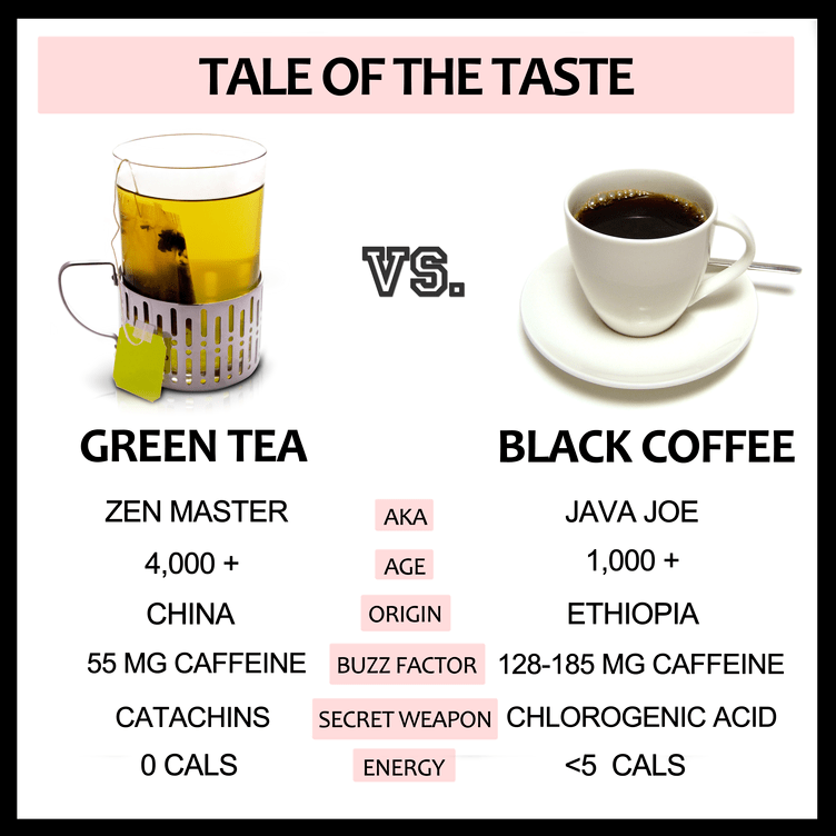 caffeine coffee vs black tea vs green tea salegoods