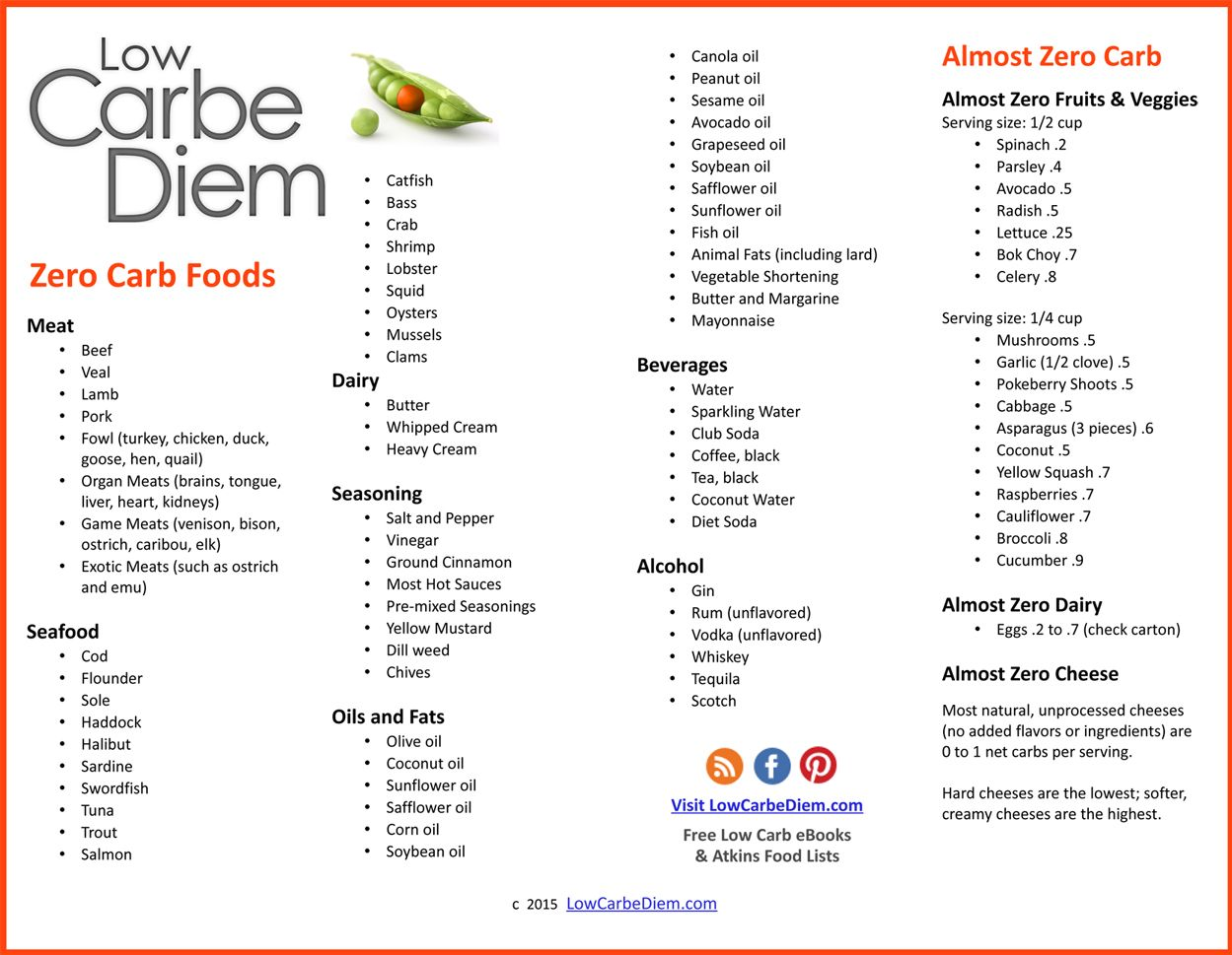 Zero Carb Foods List Free Download pdf LOW CARB