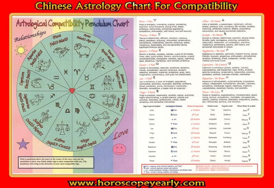 Chinese Astrology Chart CompatibilityAstrology has