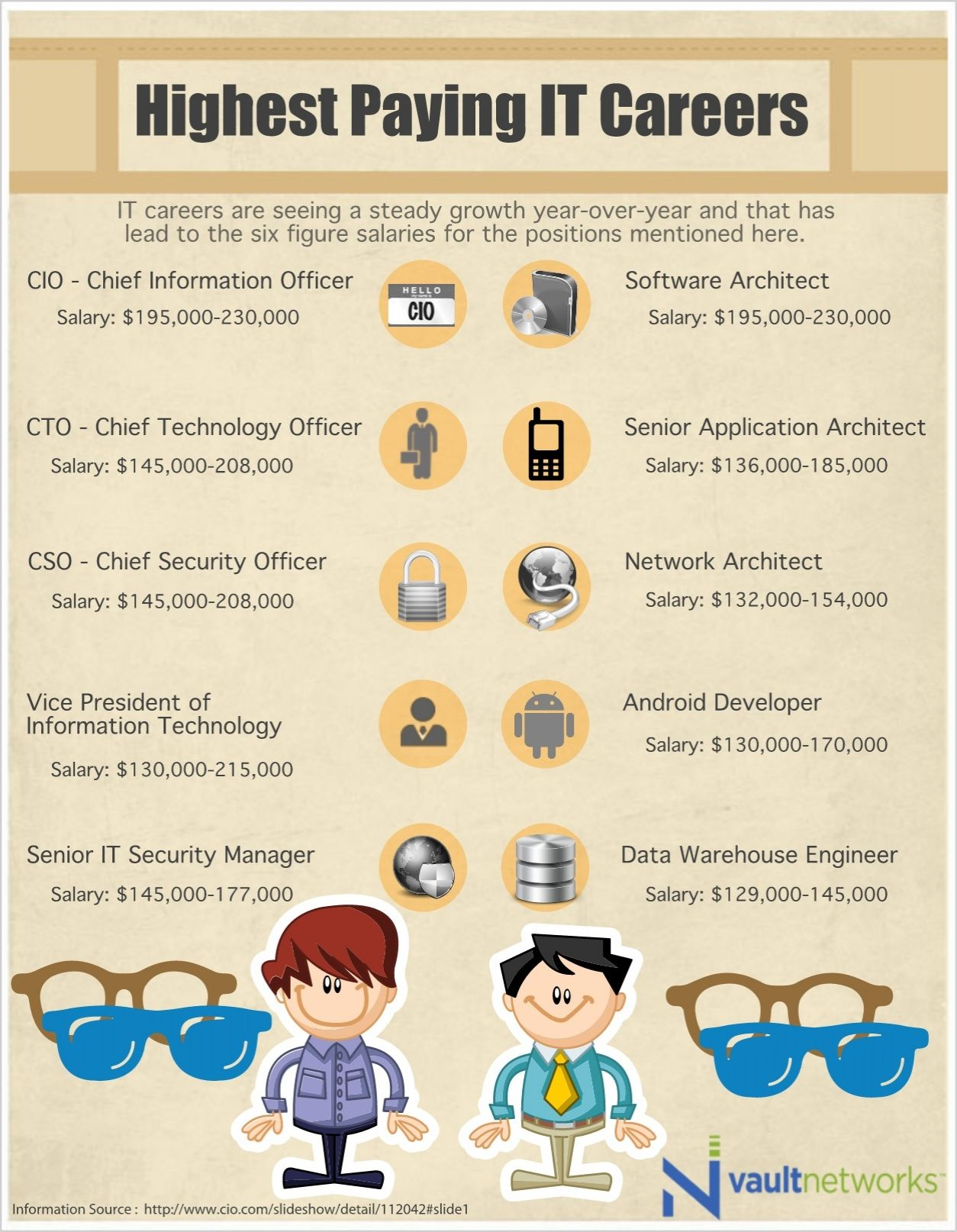 Highest Paying IT Careers Careers Information