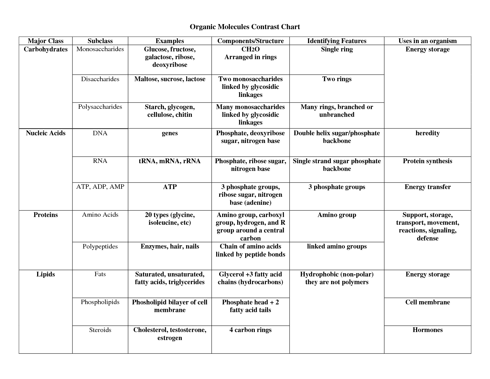 Organic Molecules Chart