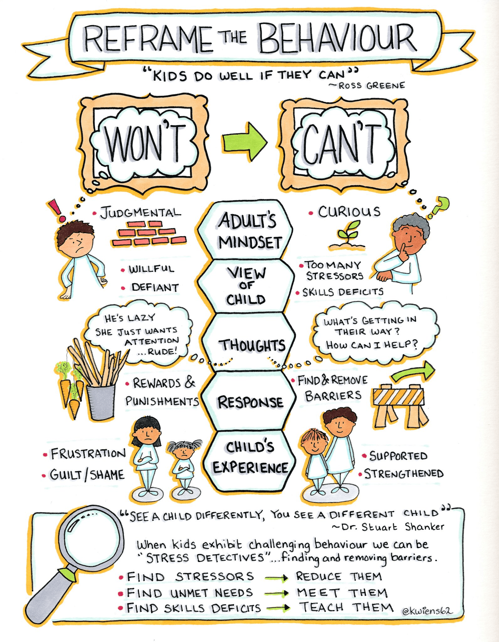 Reframing Behavior Infographic The Family And Youth
