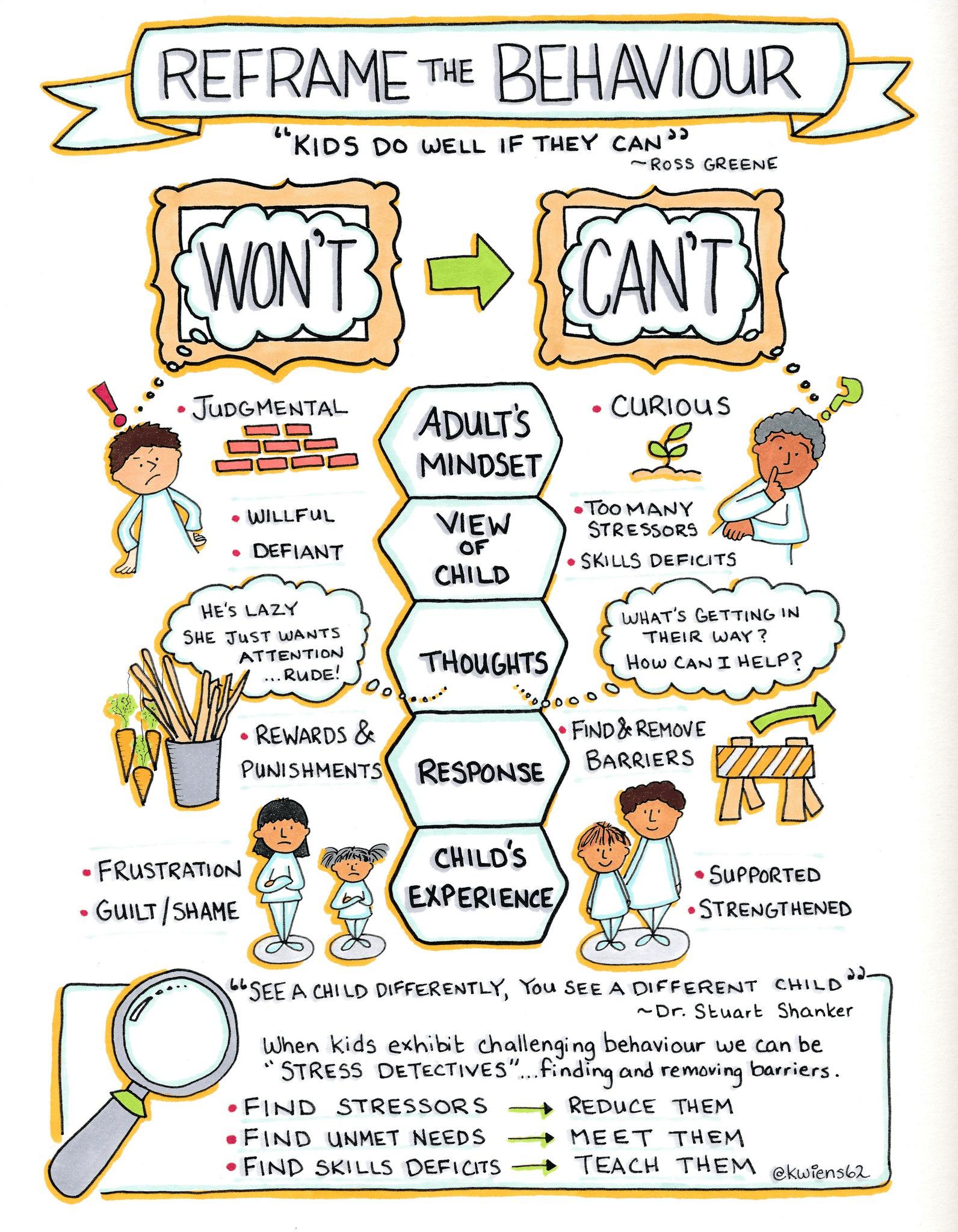 Sketchnote & reframing children's behavior Sketchnotes