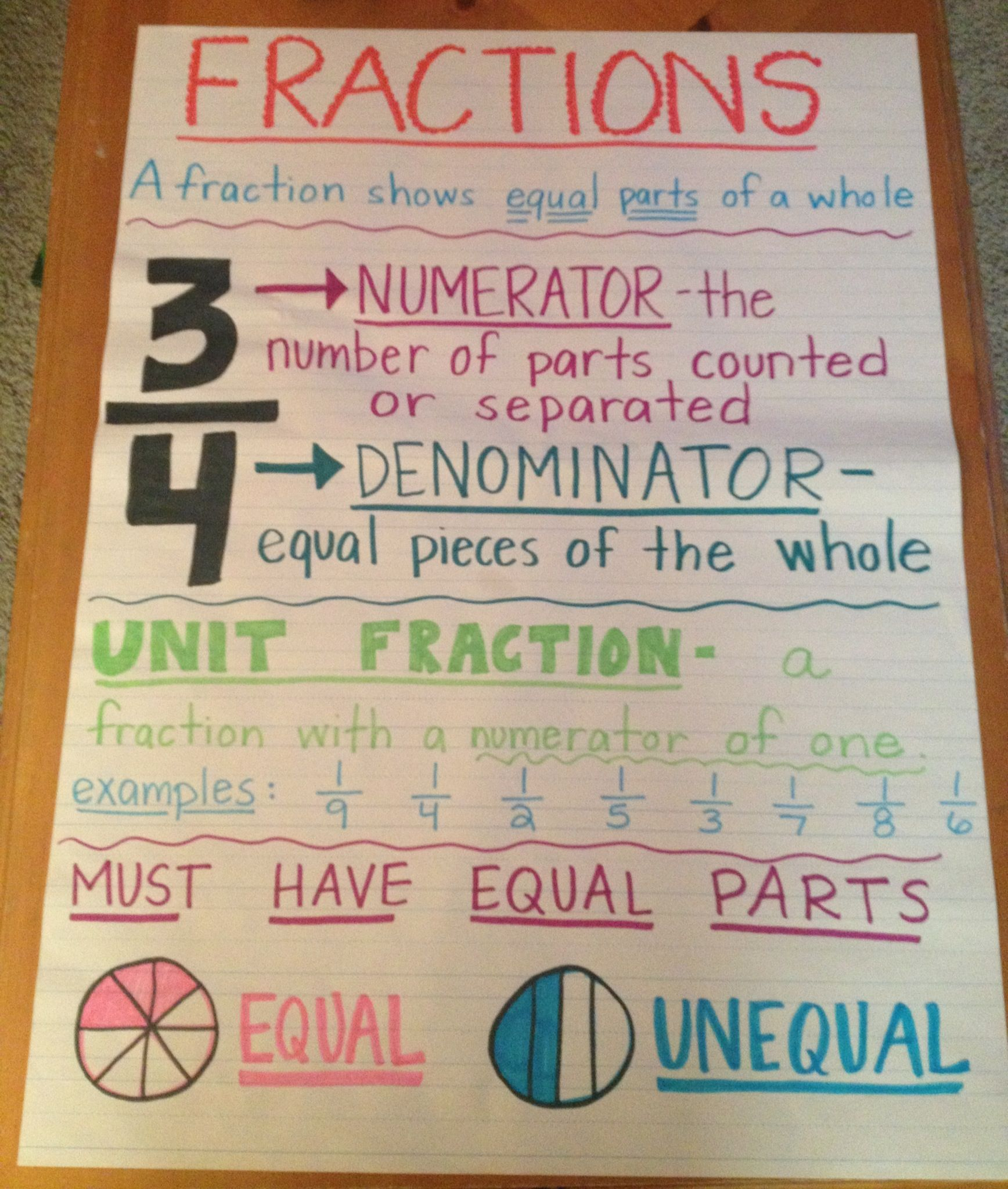 Multi Grade Matters Ideas For A Split Class Fractions