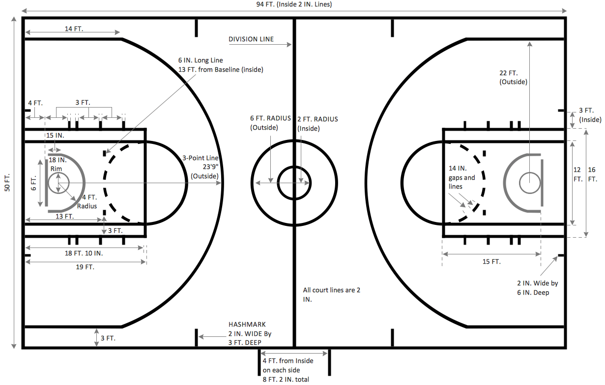 Basketball Court Dimensions