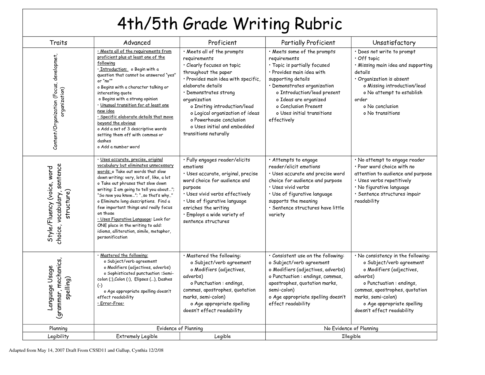 Creative Writing Rubric 4th Grade Rubric For A Narrative Writing Piece Features 6 5 4 3 2 1