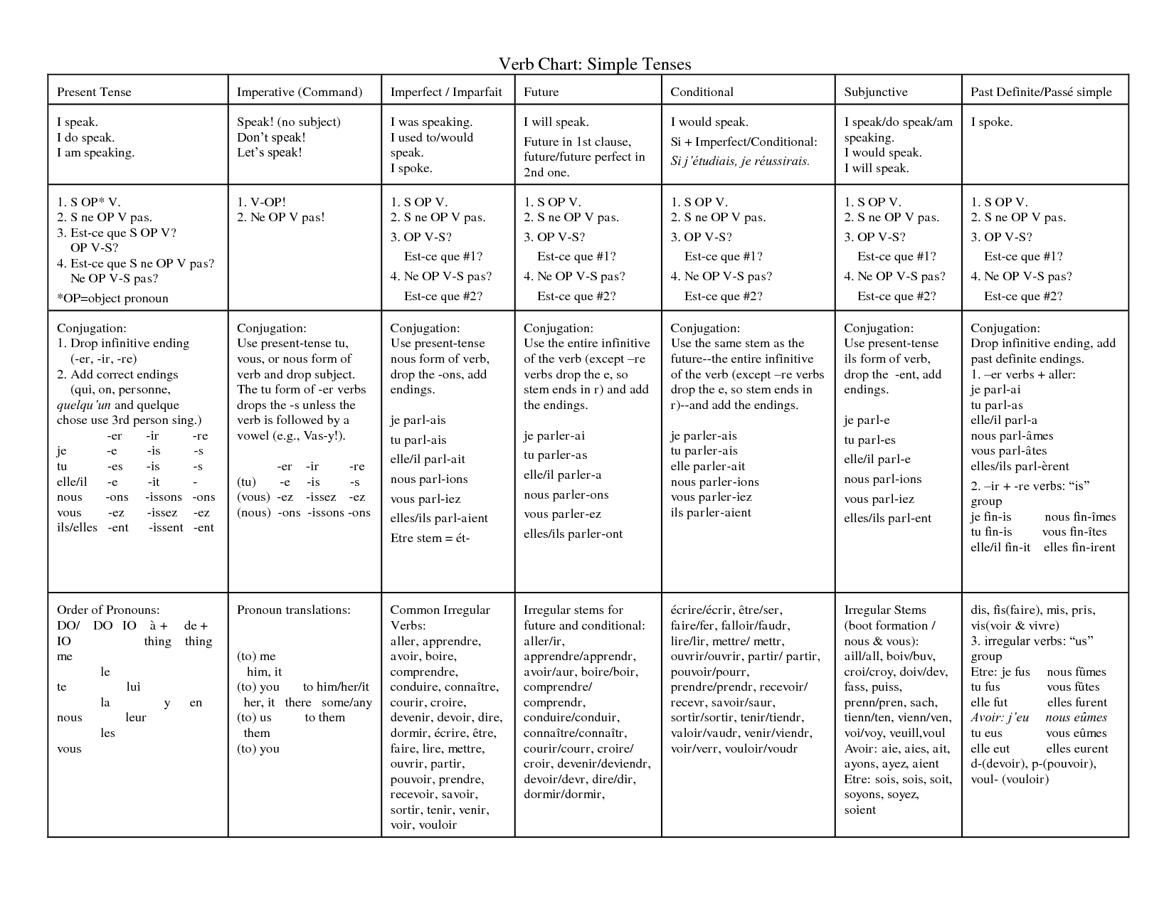 English Verb Tense Chart Short Espanol
