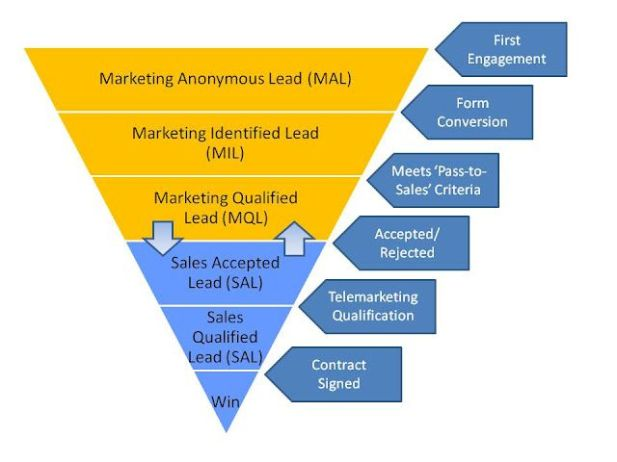 Sales+And+Marketing+Degree+Online