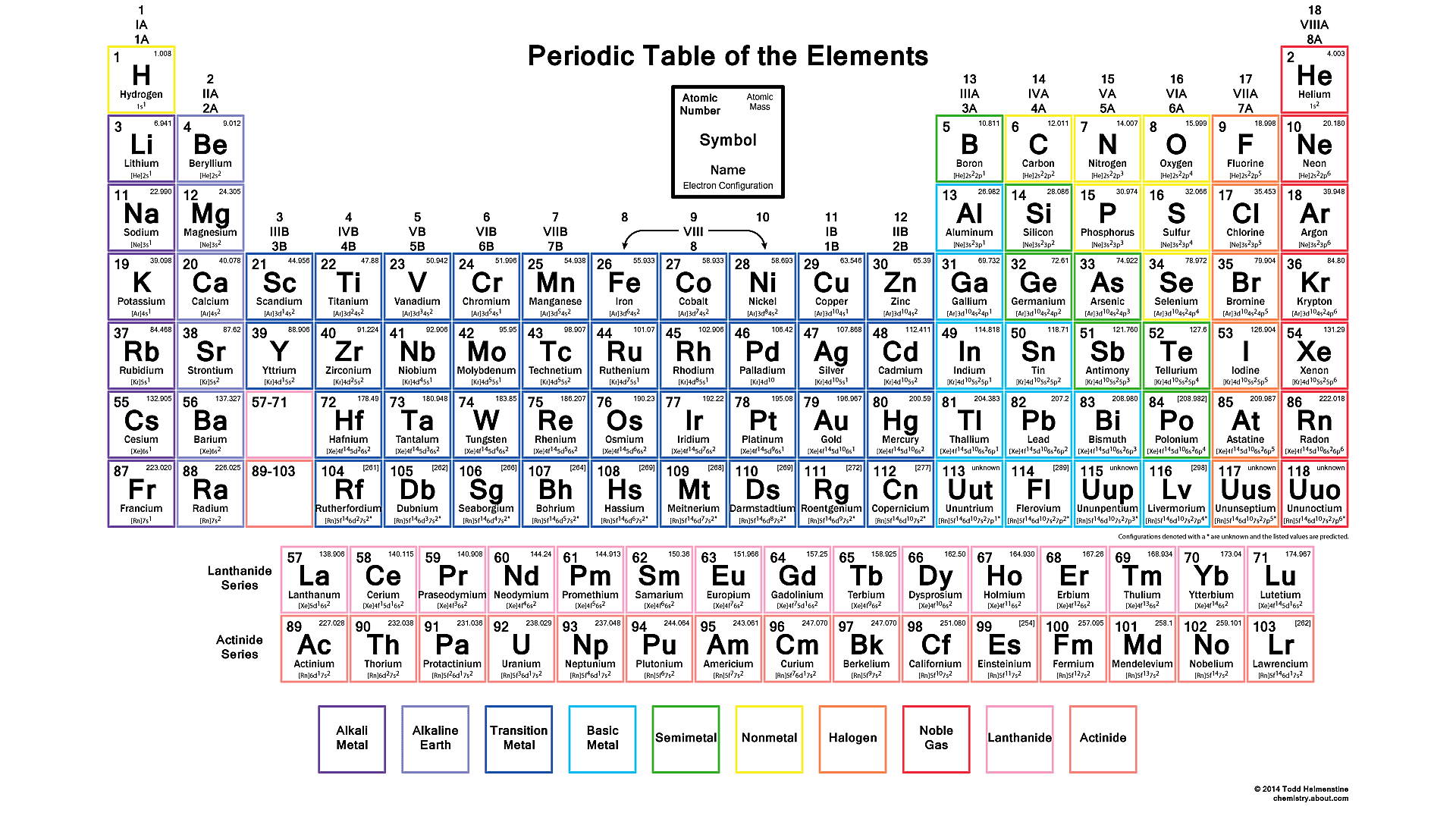 Make the Periodic Table Your Wallpaper Periodic table