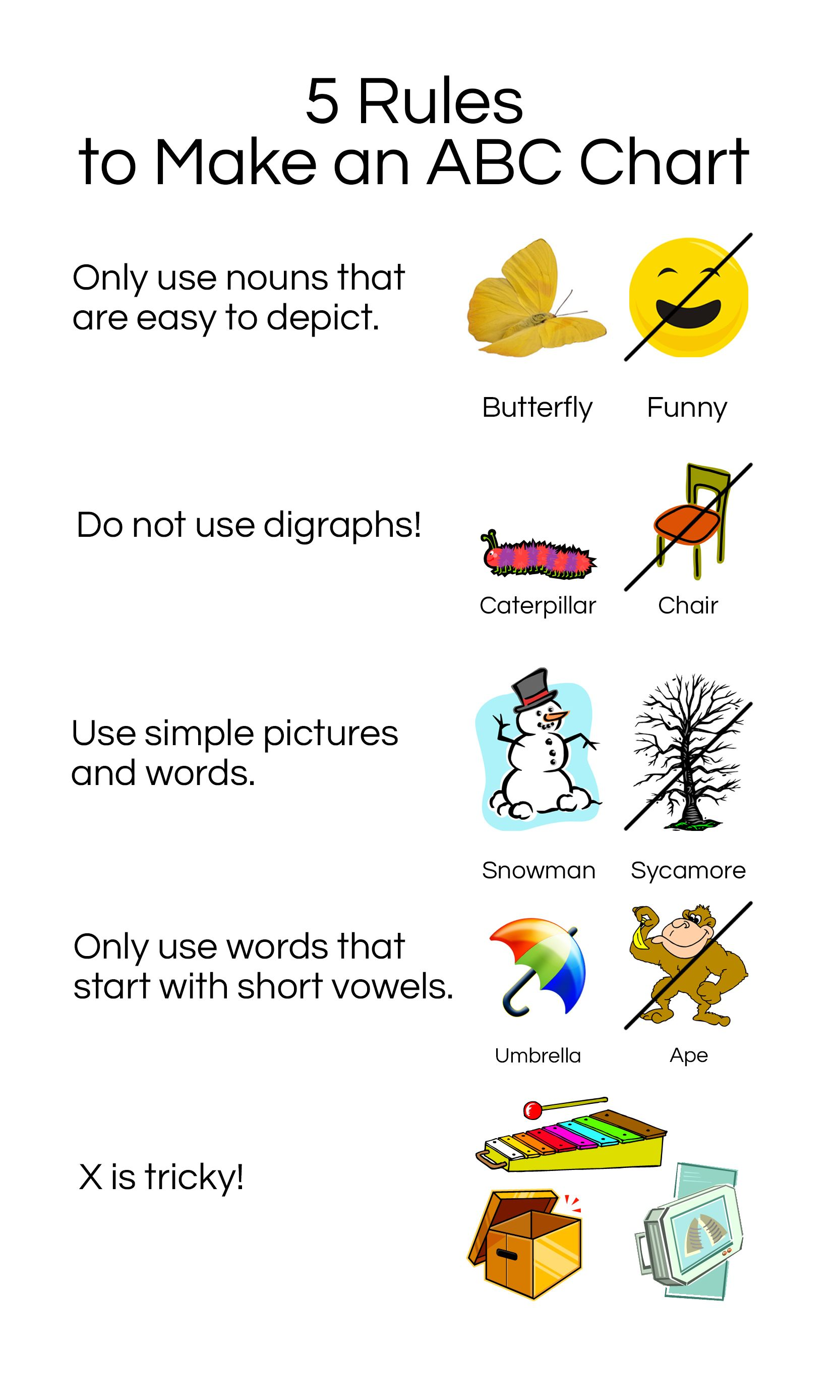 5 Rules To Make A Developmentally Appropriate Abc Chart