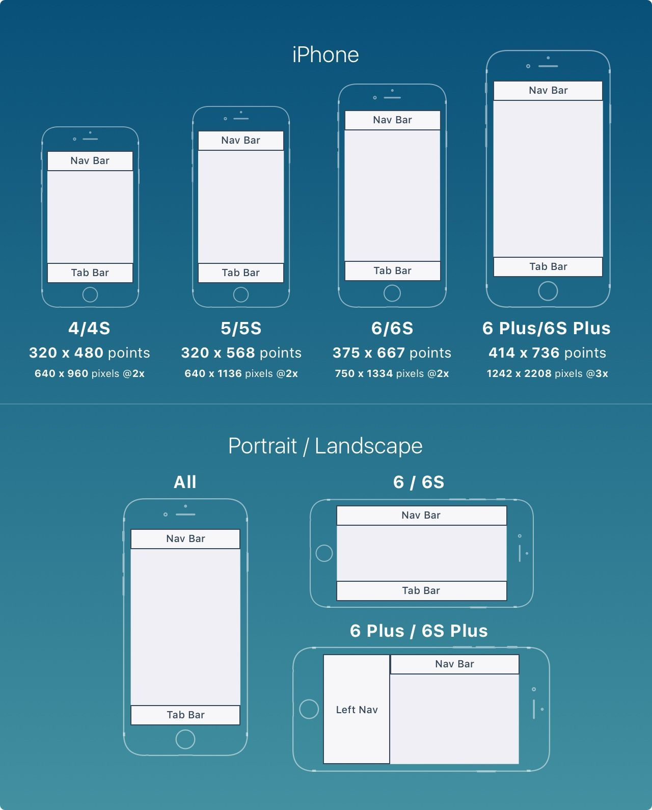 iOS 9 Design Guidelines for iPhone and iPad Design+Code
