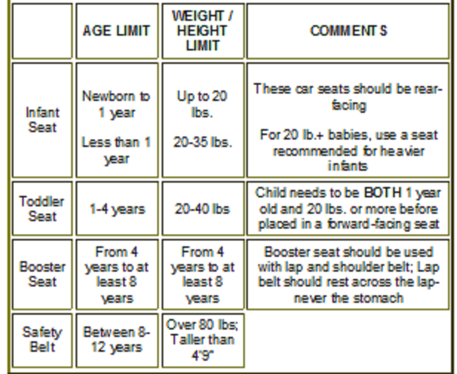 proper child safety seat use chart Injury Law