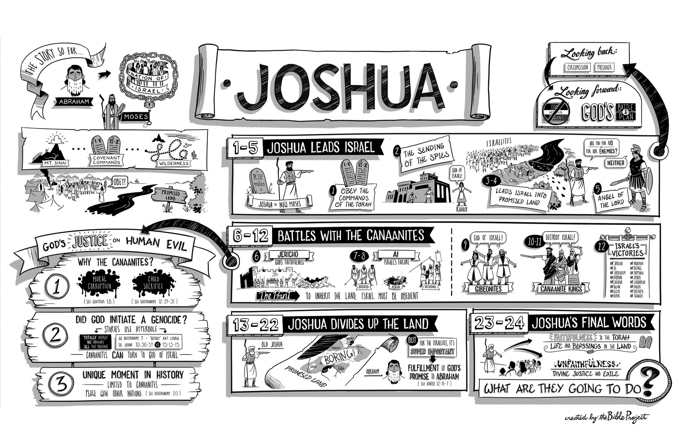 The Bible Project The Book Of Joshua Poster