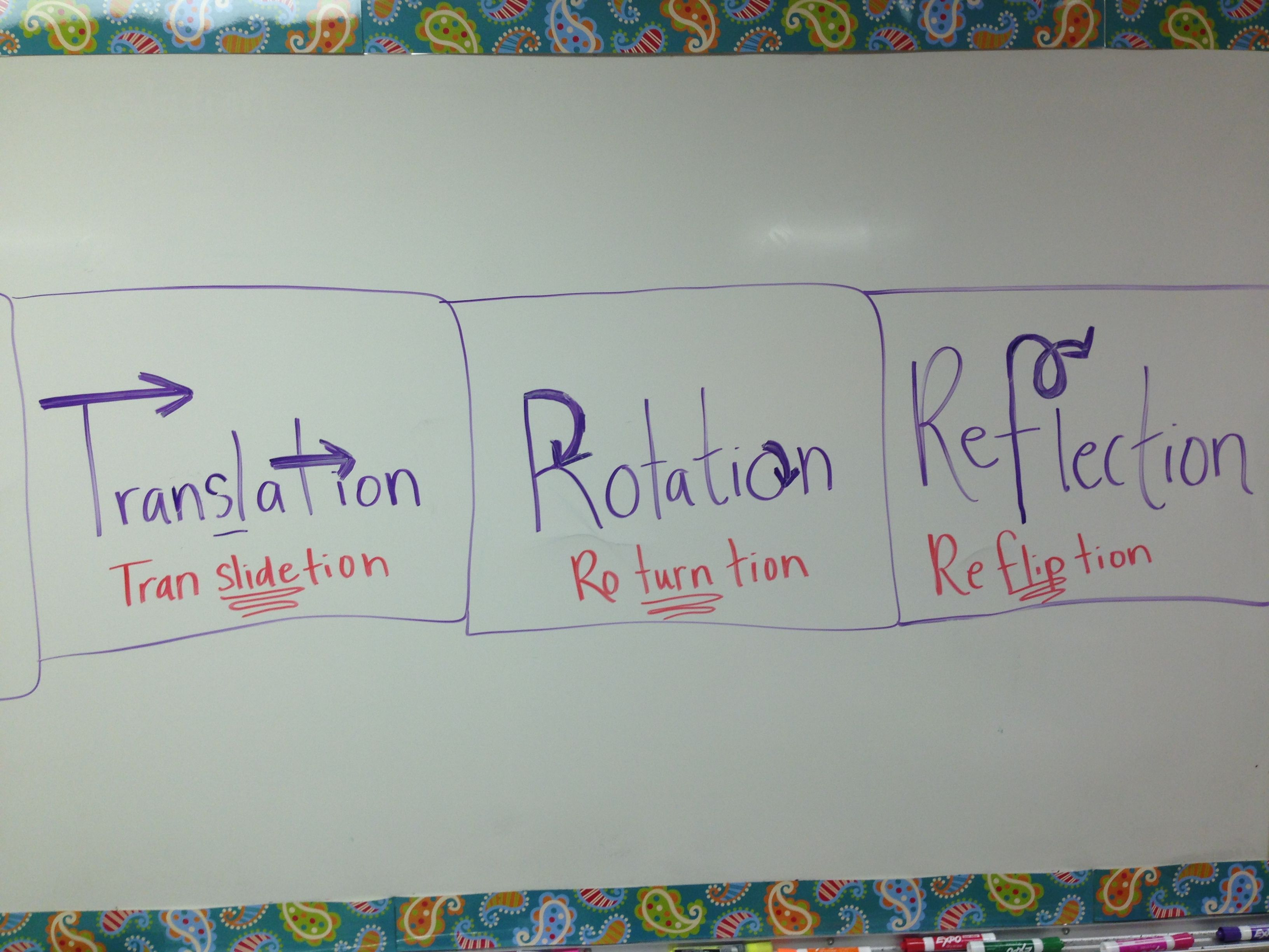 Geometry Transformations Translation Rotation Reflection