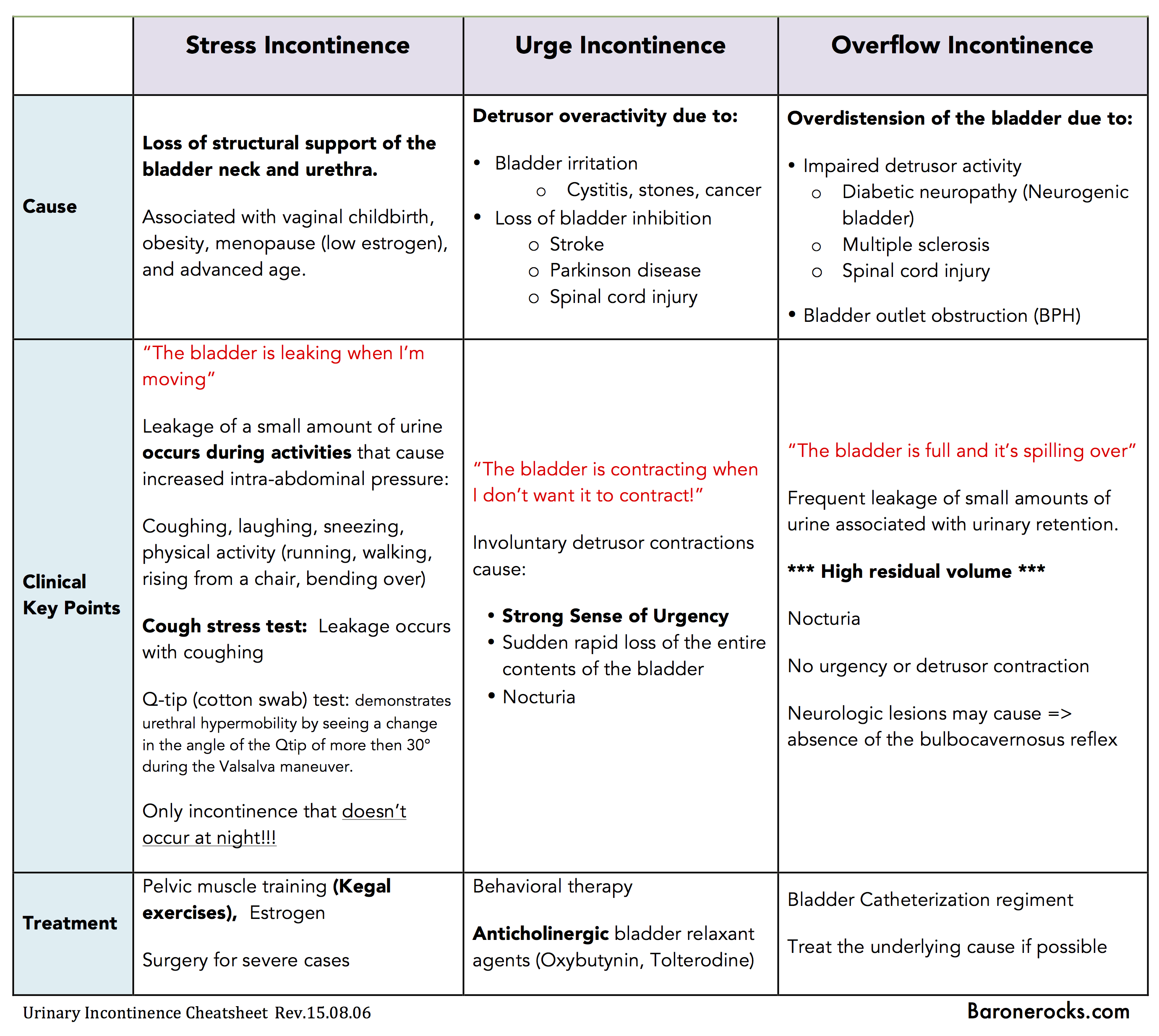 Urinary Incontinence Cheatsheet