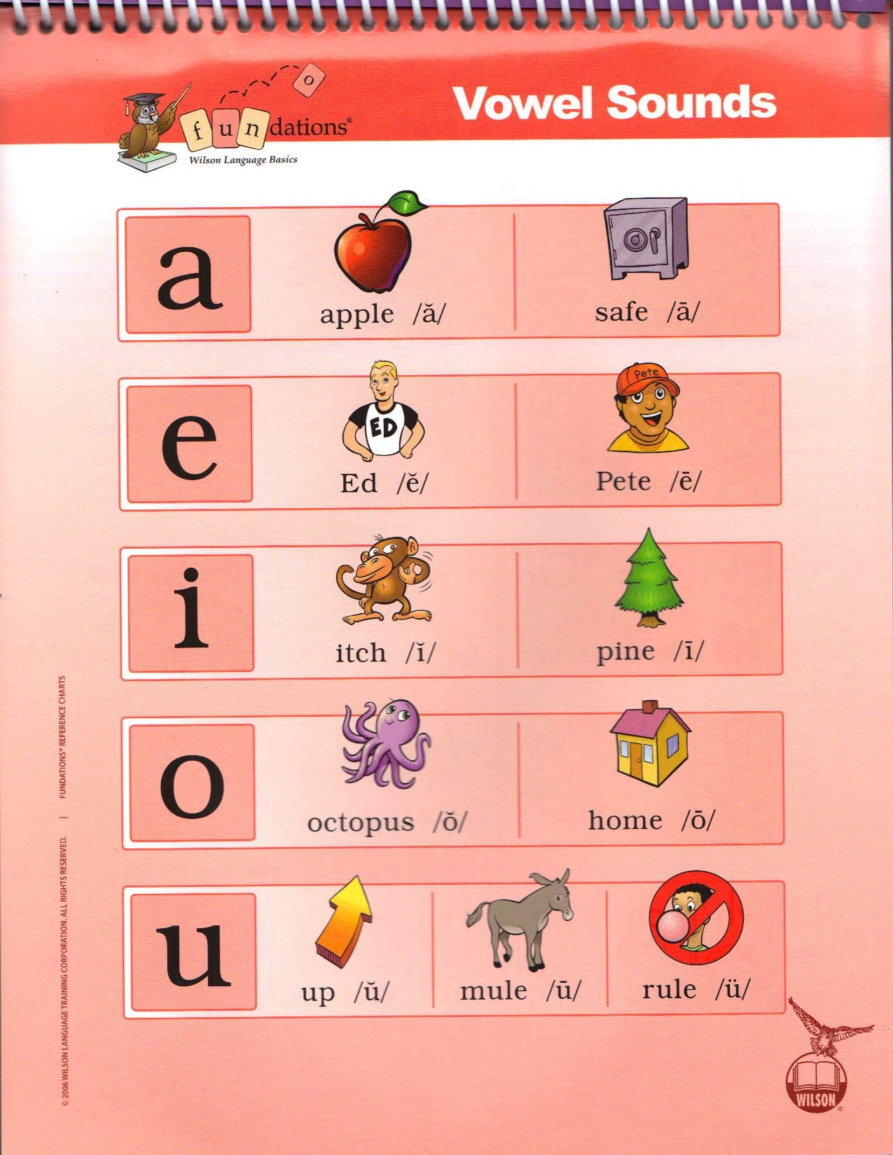 Fundations Vowel Keyword Sounds Poster