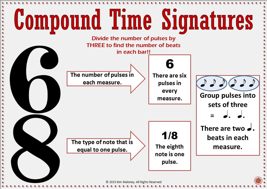 Music Theory Time Signatures Music Room Posters Music Anchor Charts