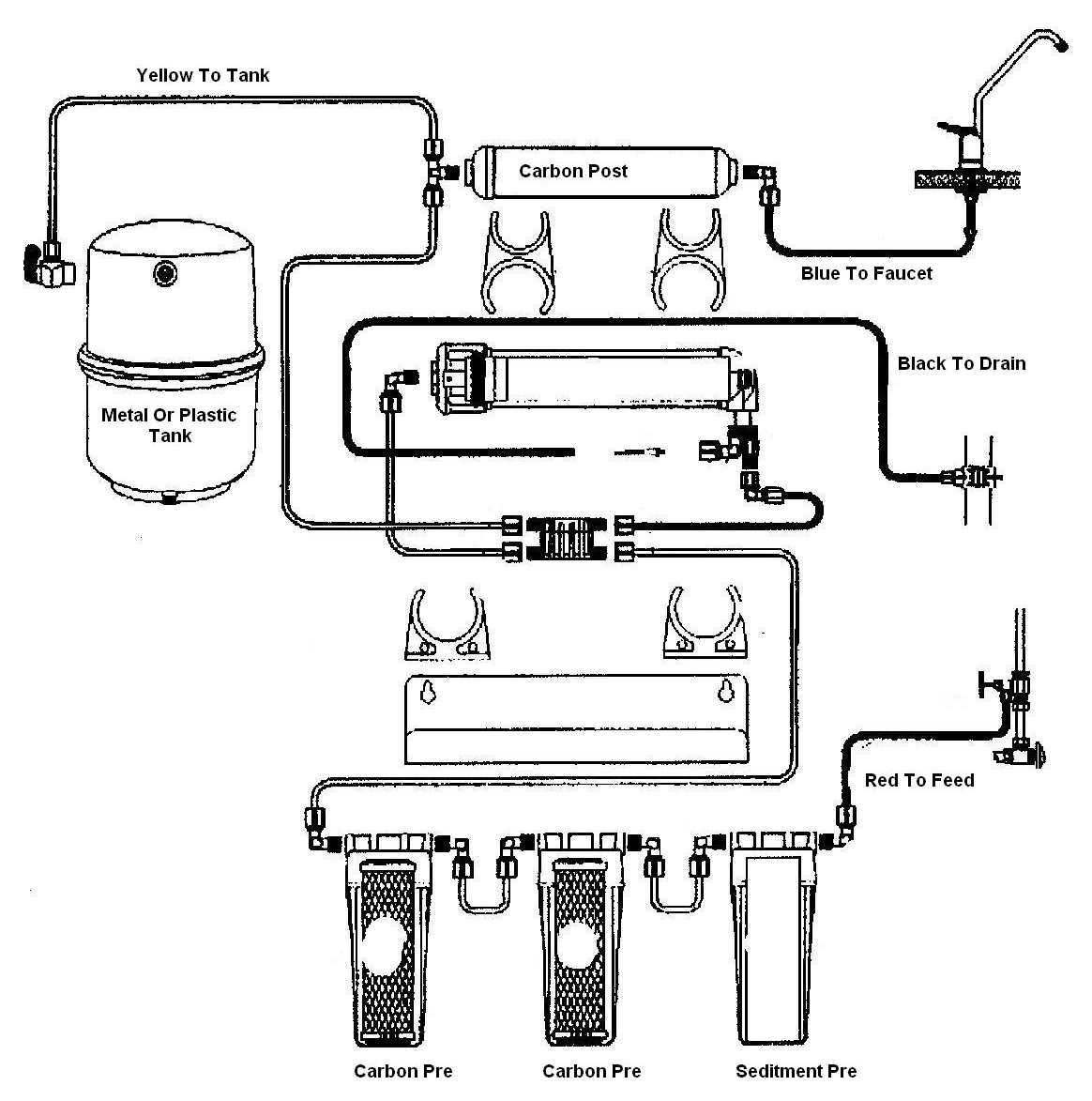 Reverse Osmosis Water Filter Diagram