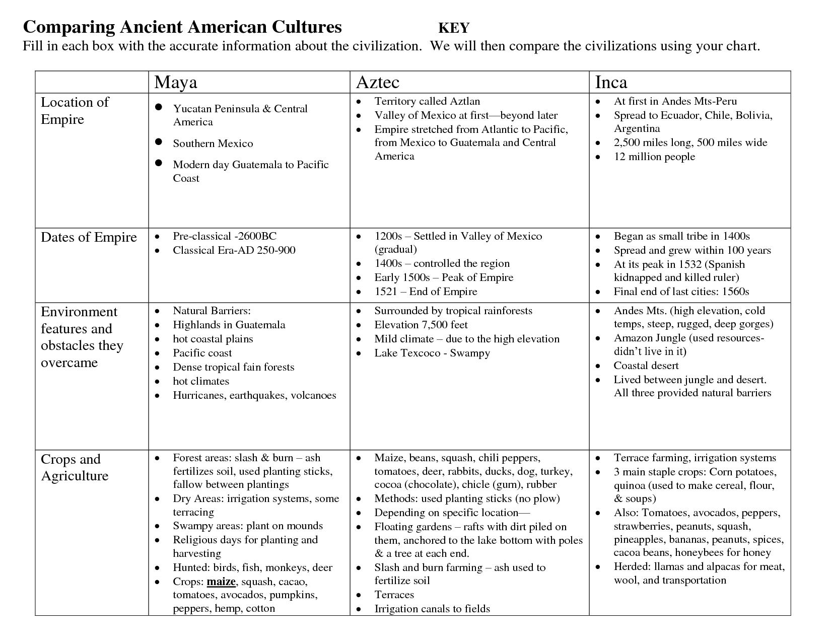 Worksheet Native American Agriculture