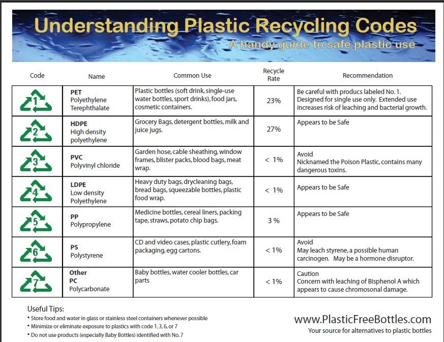isac_hp Plastic code and bottles properties recycling