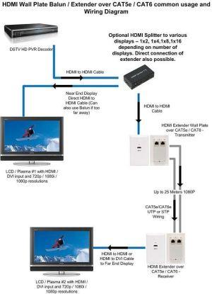 cat 5 wiring diagram   HDMI Extender over CAT5eCAT6