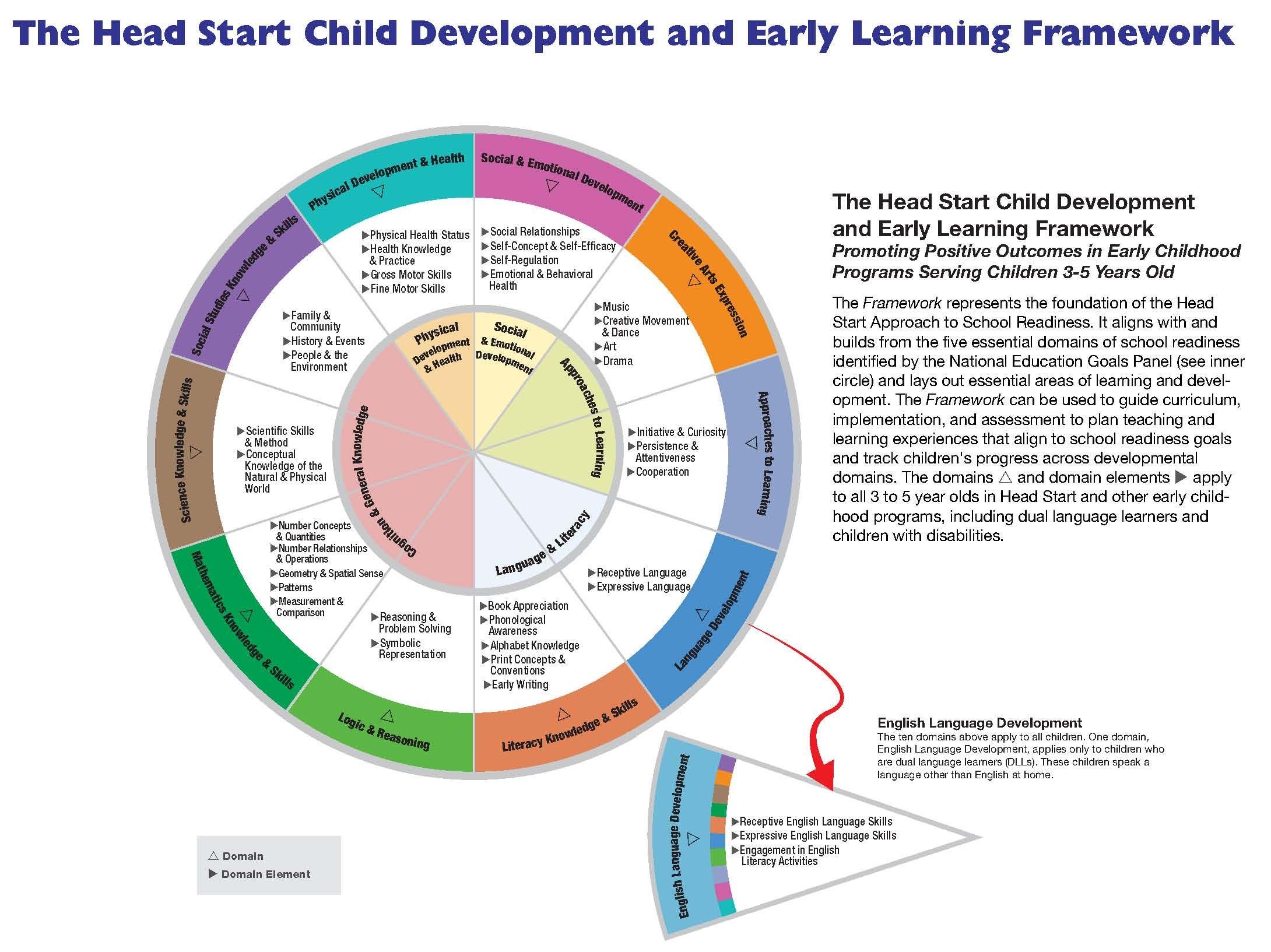 Preschool Readiness Head Start Child Development And
