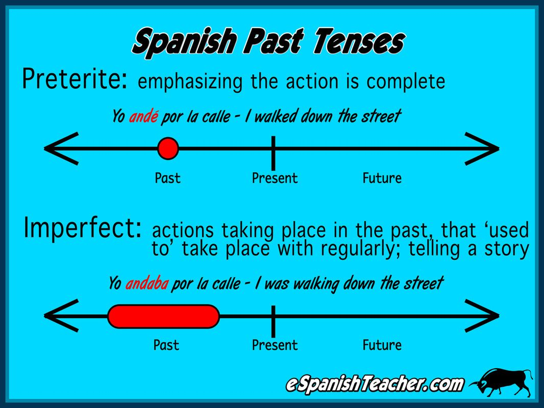 Spanish Past Tense When To Use Preterite And Imperfect