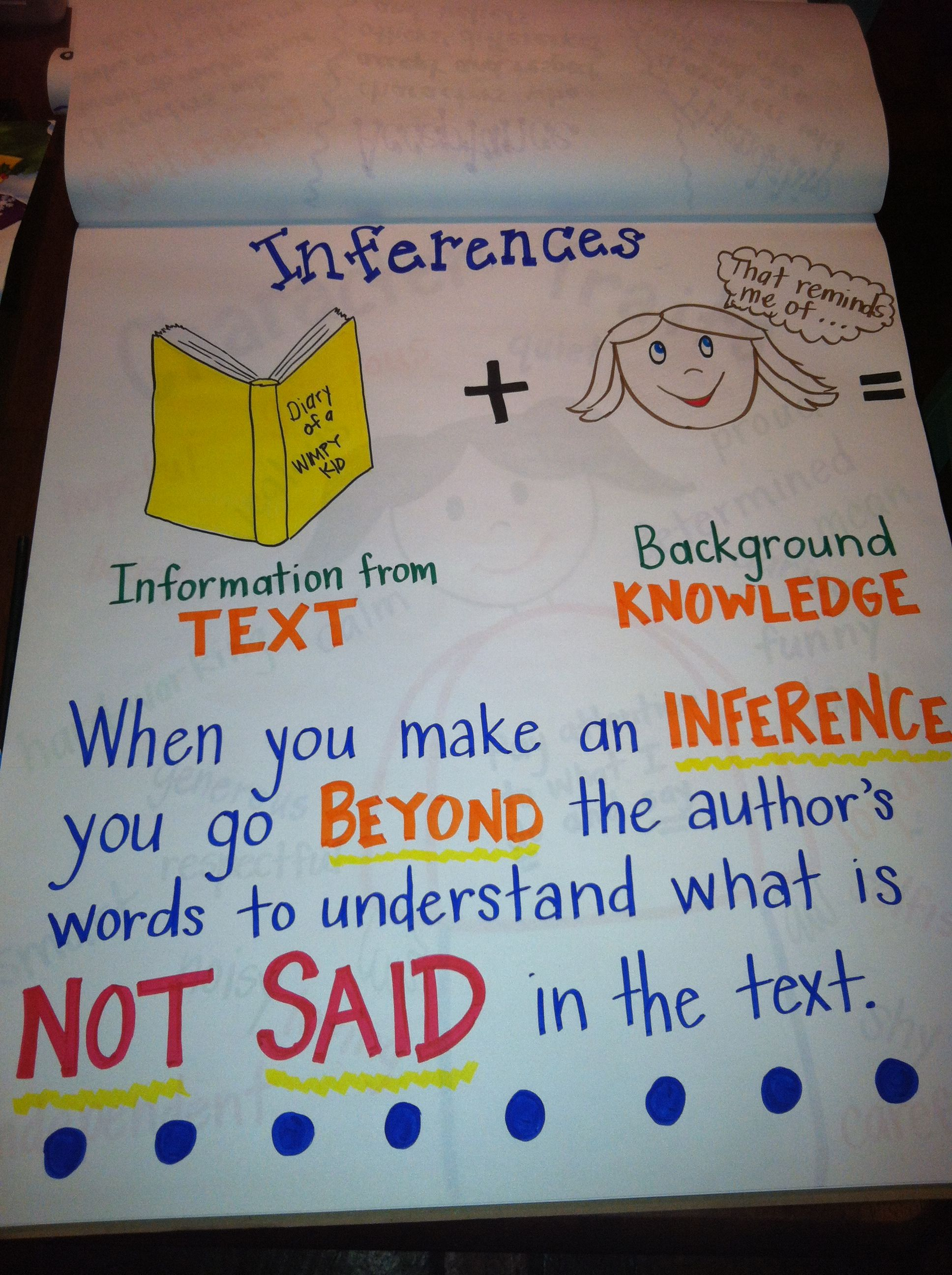 Inference Anchor Chart For Discussion With Logan Kristin