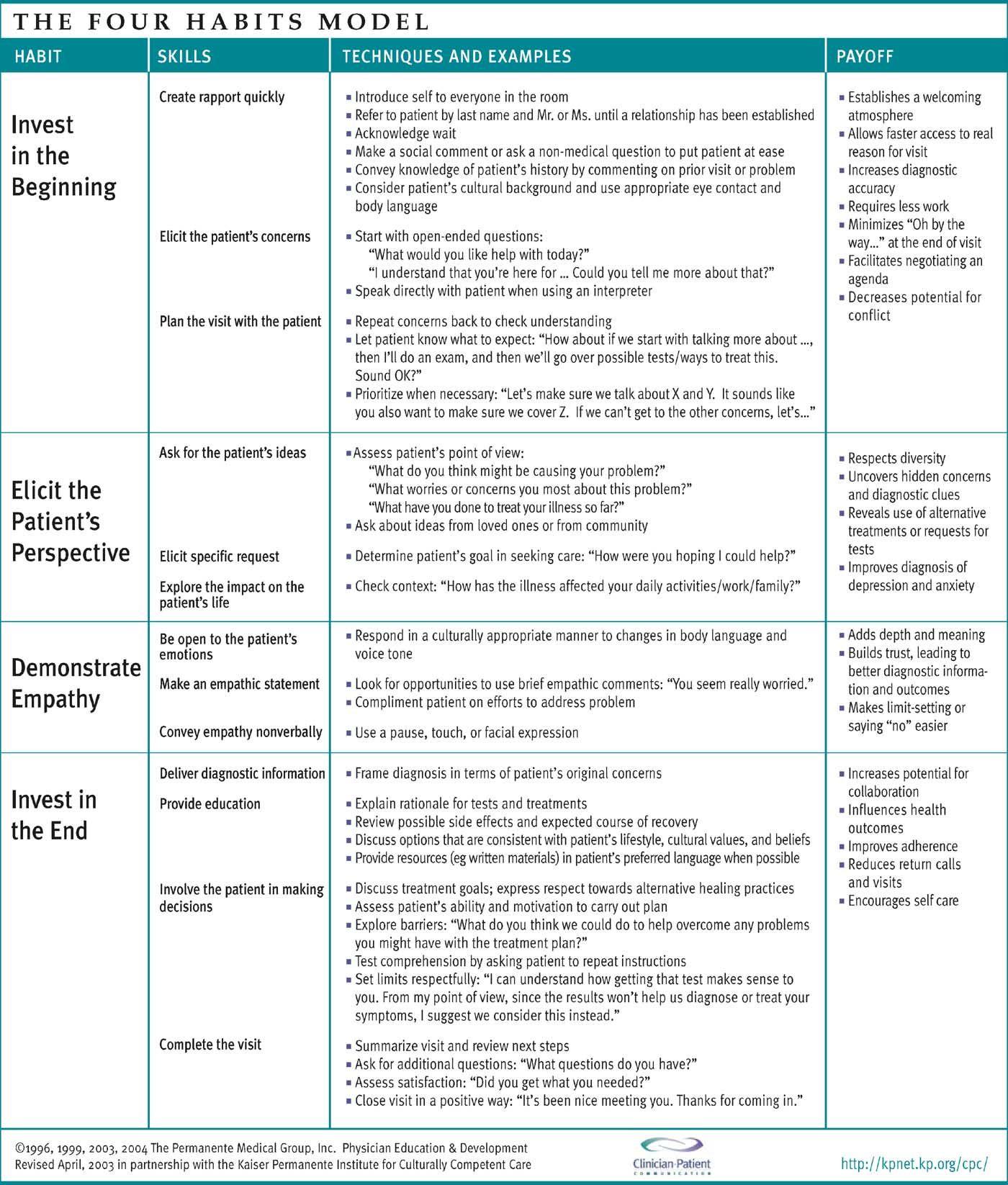 Patientgerichte Communicatie Volgens Het Four Habits Model