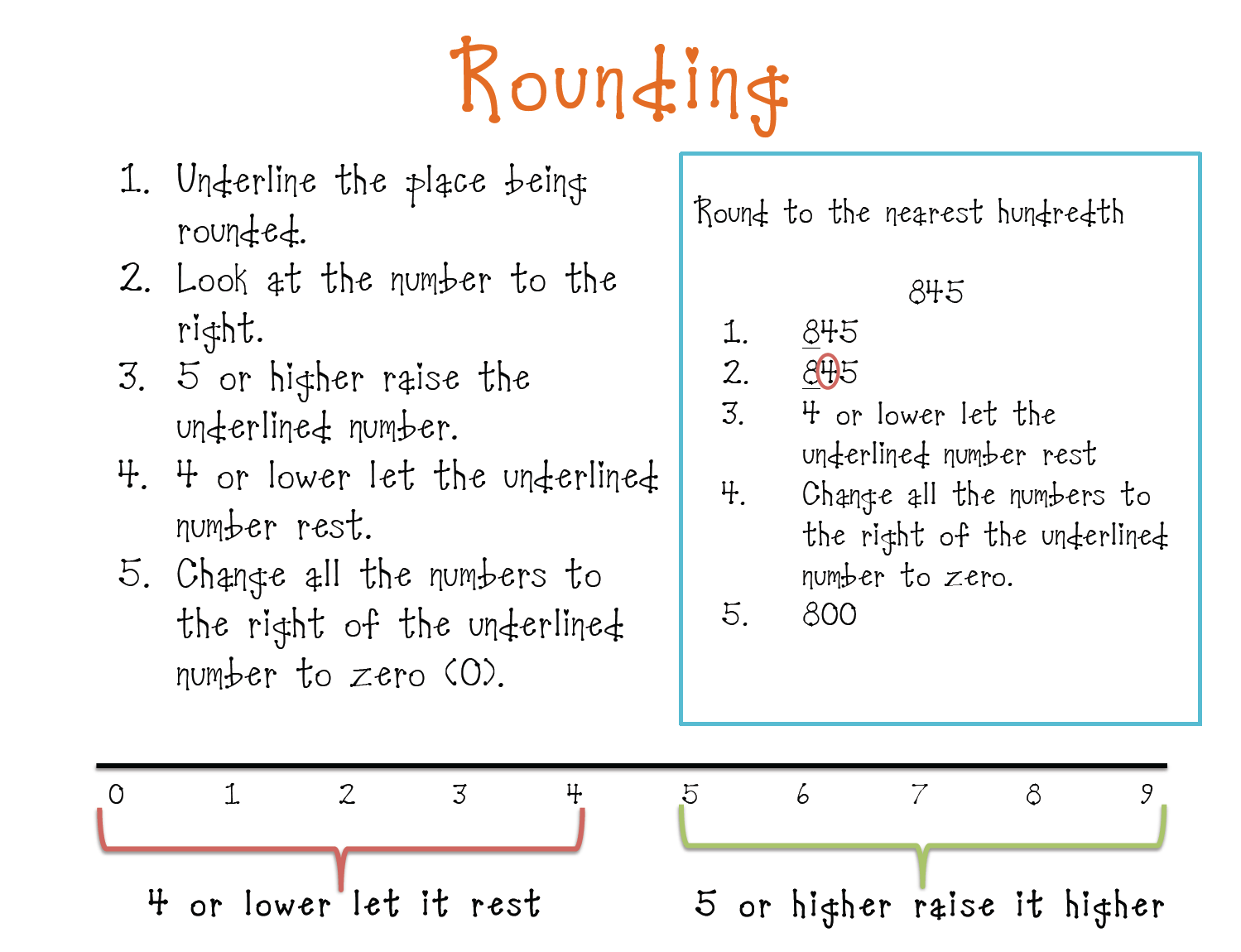 Worksheet Rounding Chart Grass Fedjp Worksheet Study Site
