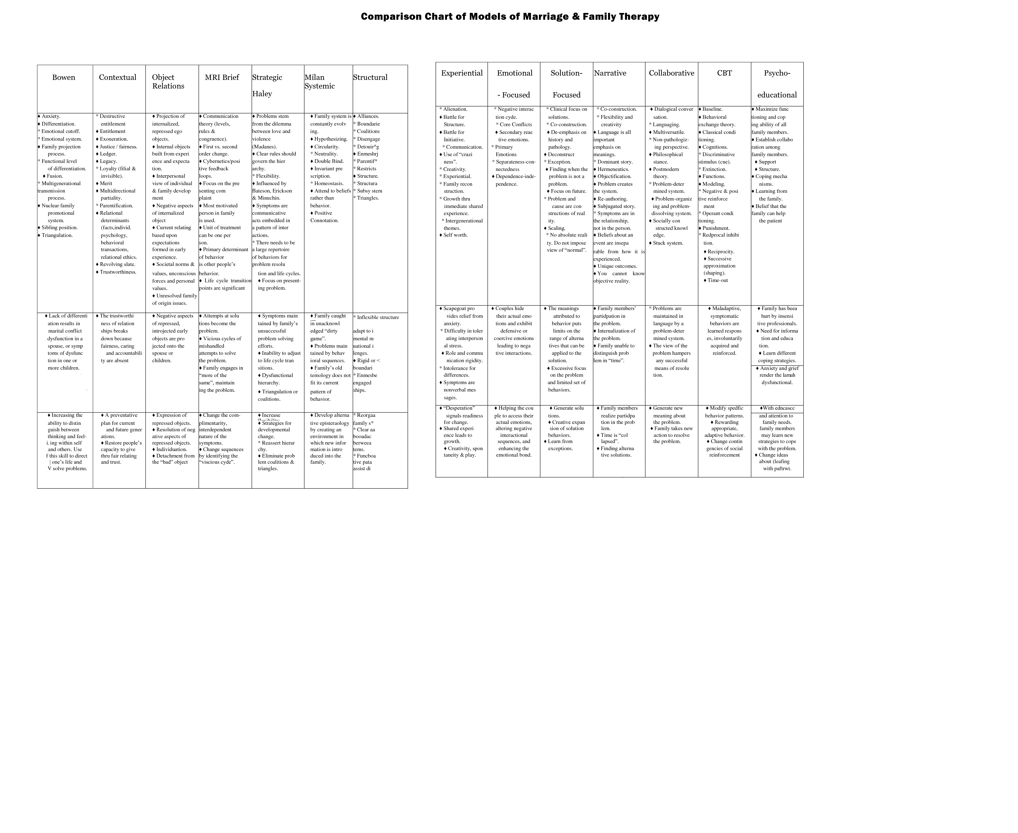 An Incredibly Handy Comparison Chart Of Family Therapy