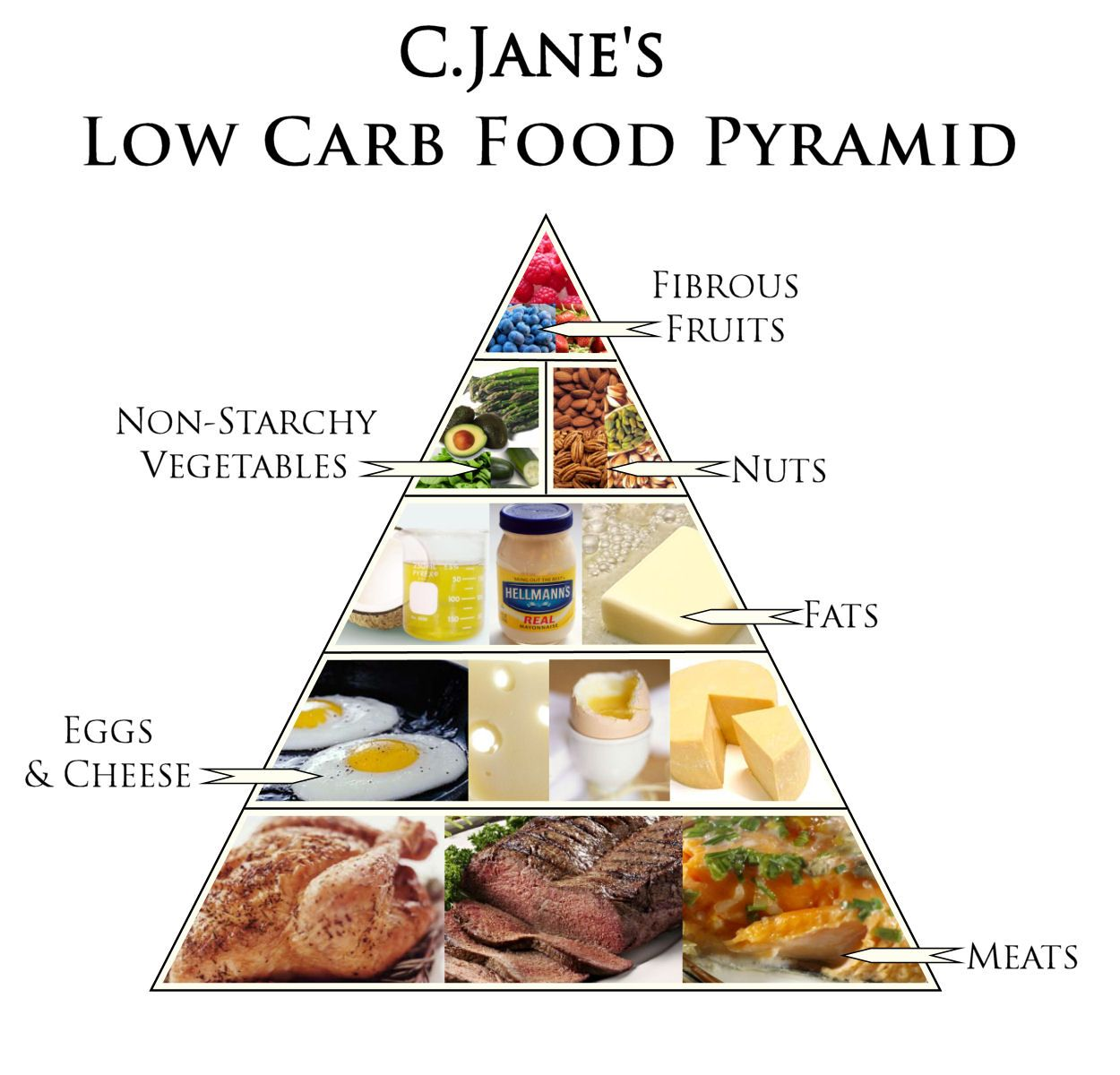 High Protein, High Fat, Low Carb Food Pyramid no grains