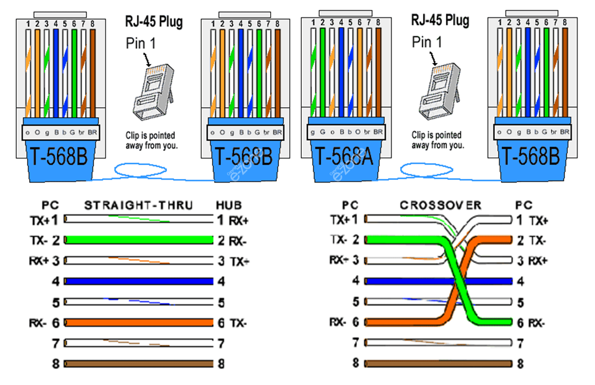568A And 568B wiring RJ45 standards Computers