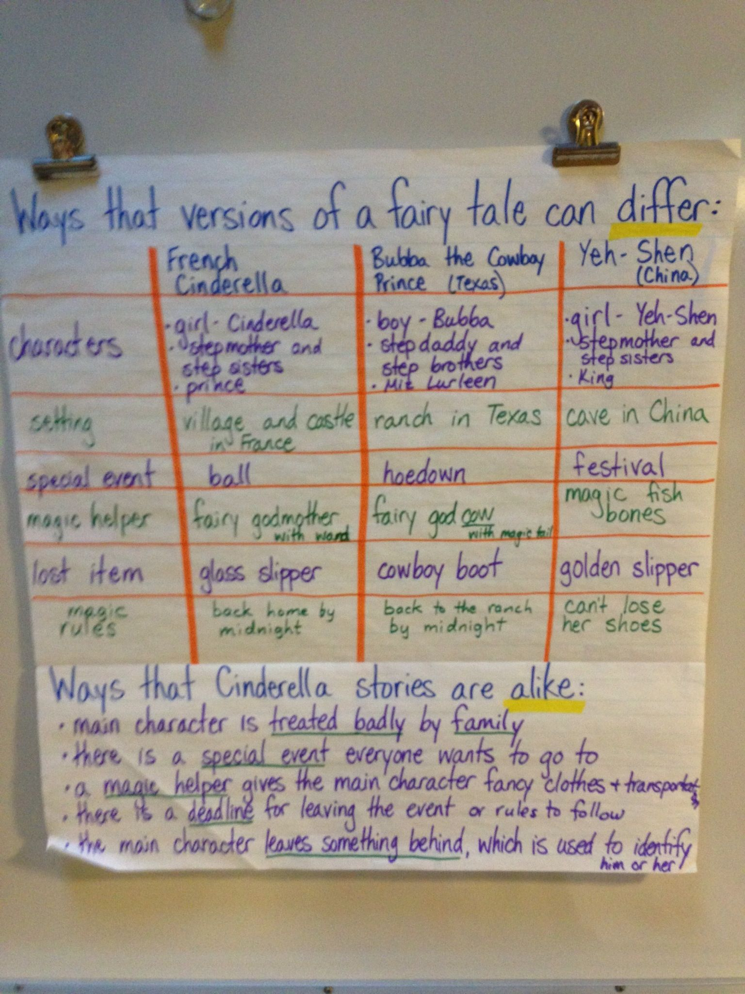 Comparing Versions Of Cinderella Anchor Chart