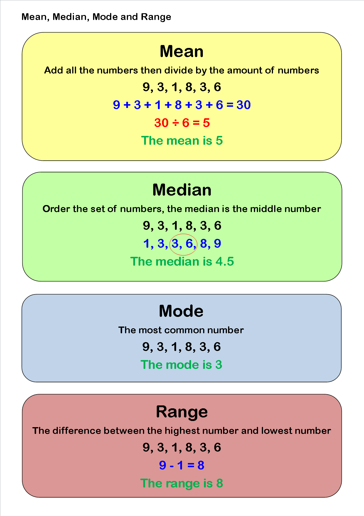 Mean Median Mode Range Aplustopper Lesson