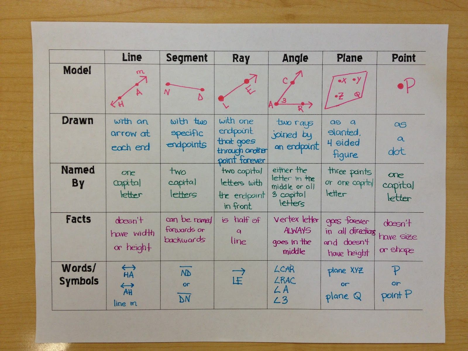 Points Lines And Plane Graphic Organizer