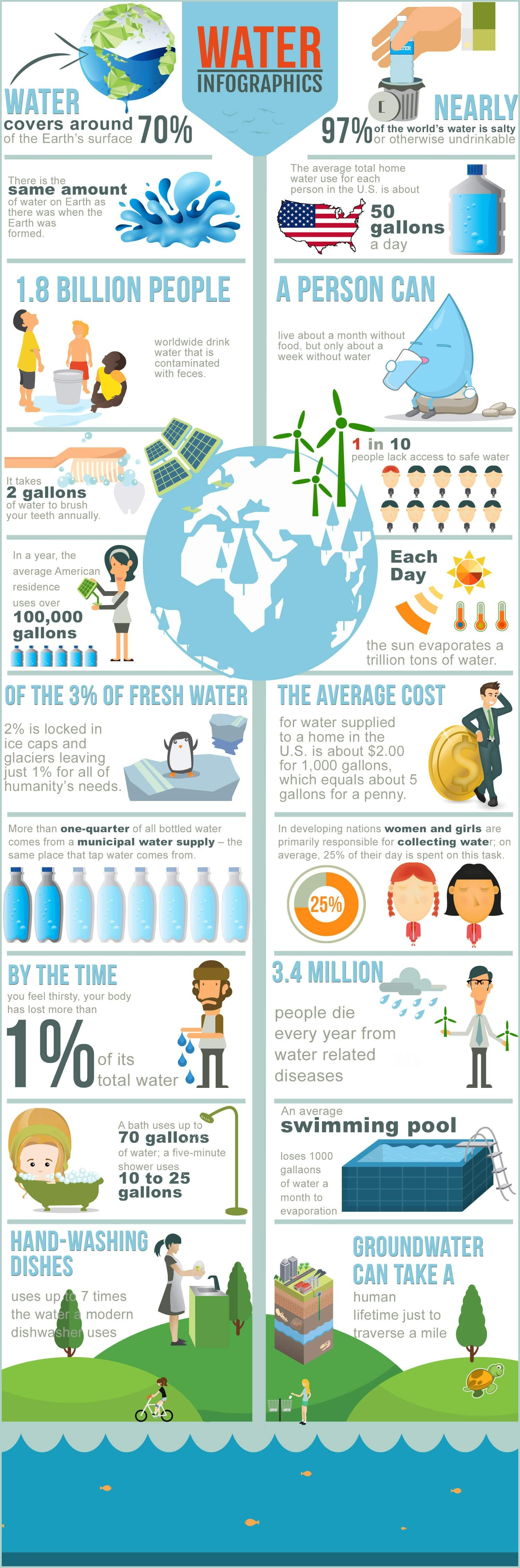 20 More Amazing Water Facts Infographic