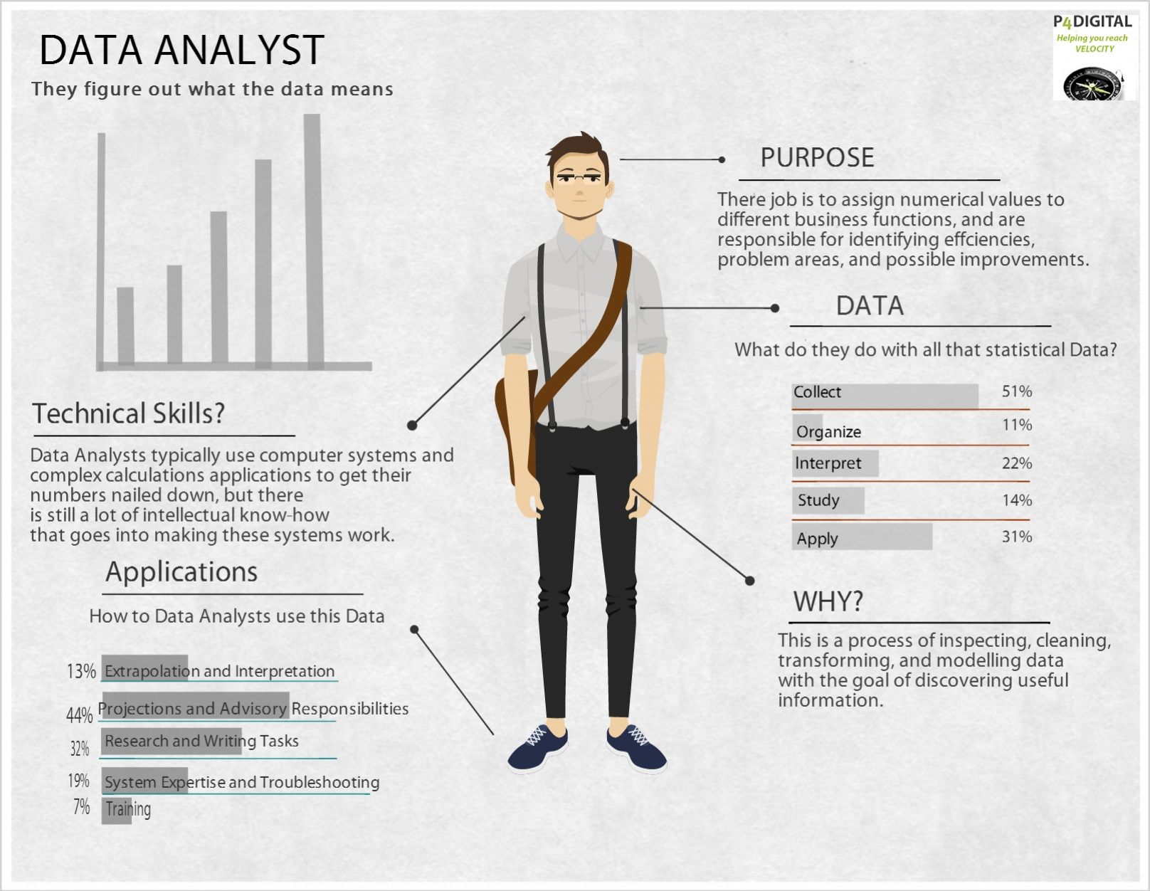 Data Analyst Job Infographics Pinterest Data science