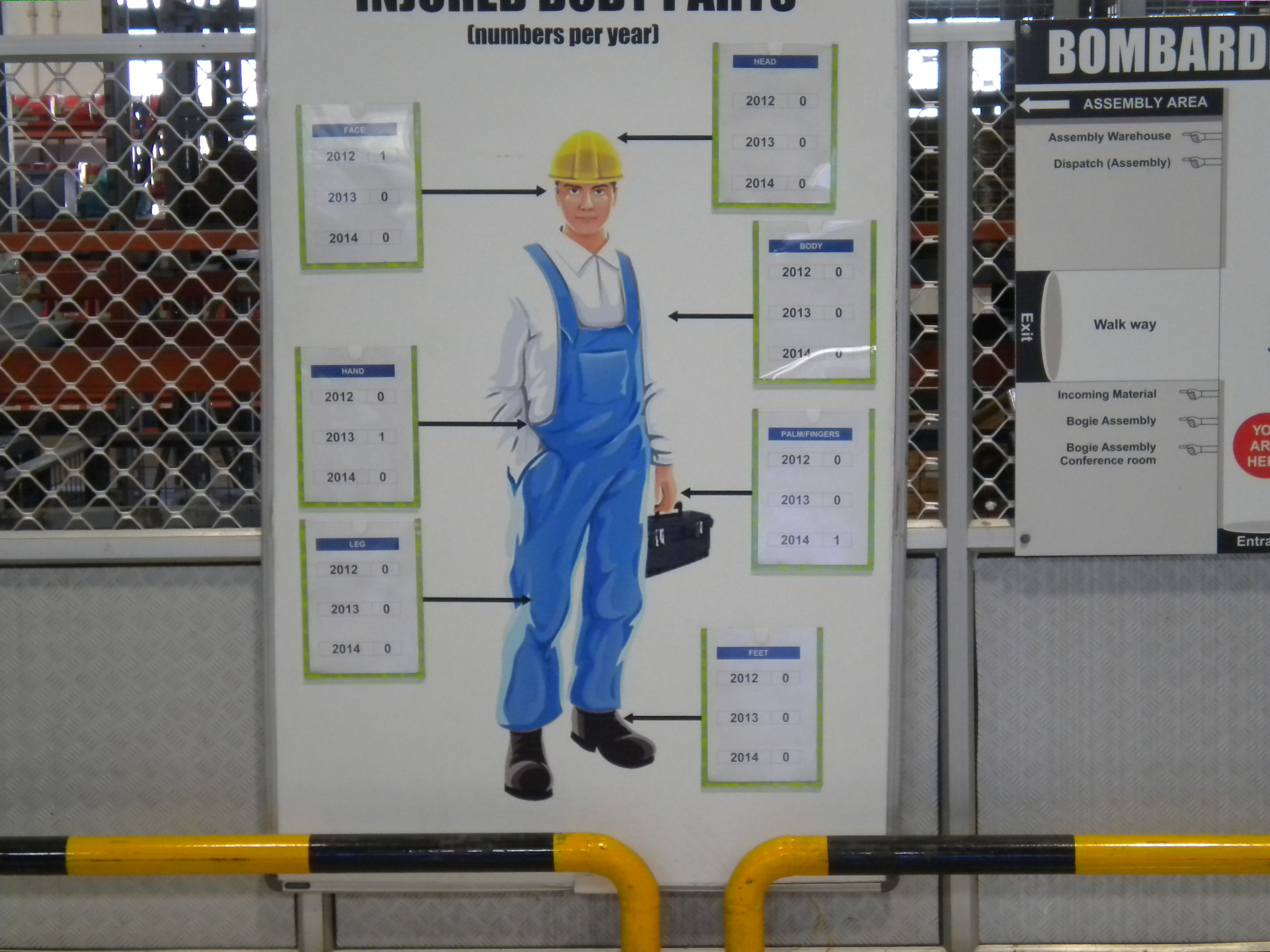 VisualFactory and creation of visual safety board at