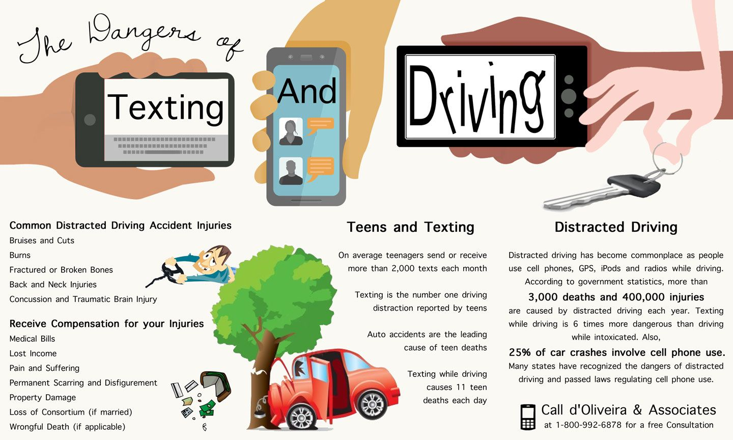The Dangers of Texting and Driving Infographic with