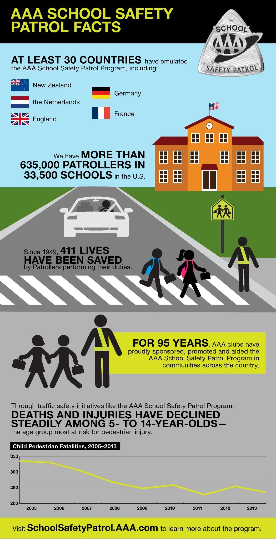 School Safety Patrol Facts Check Out These Facts Just In