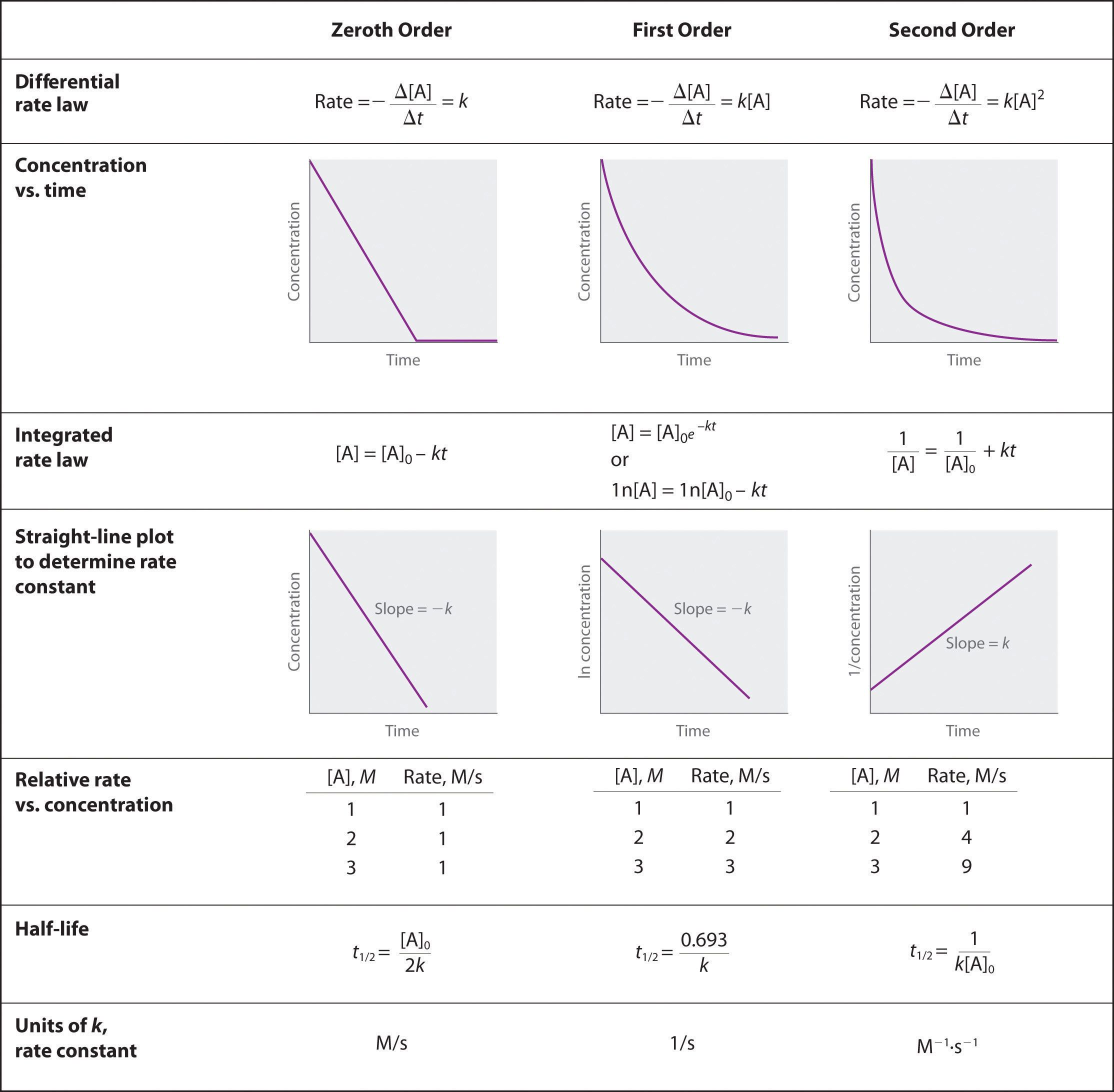 Using Graphs To Determine Rate Laws Rate Constants And