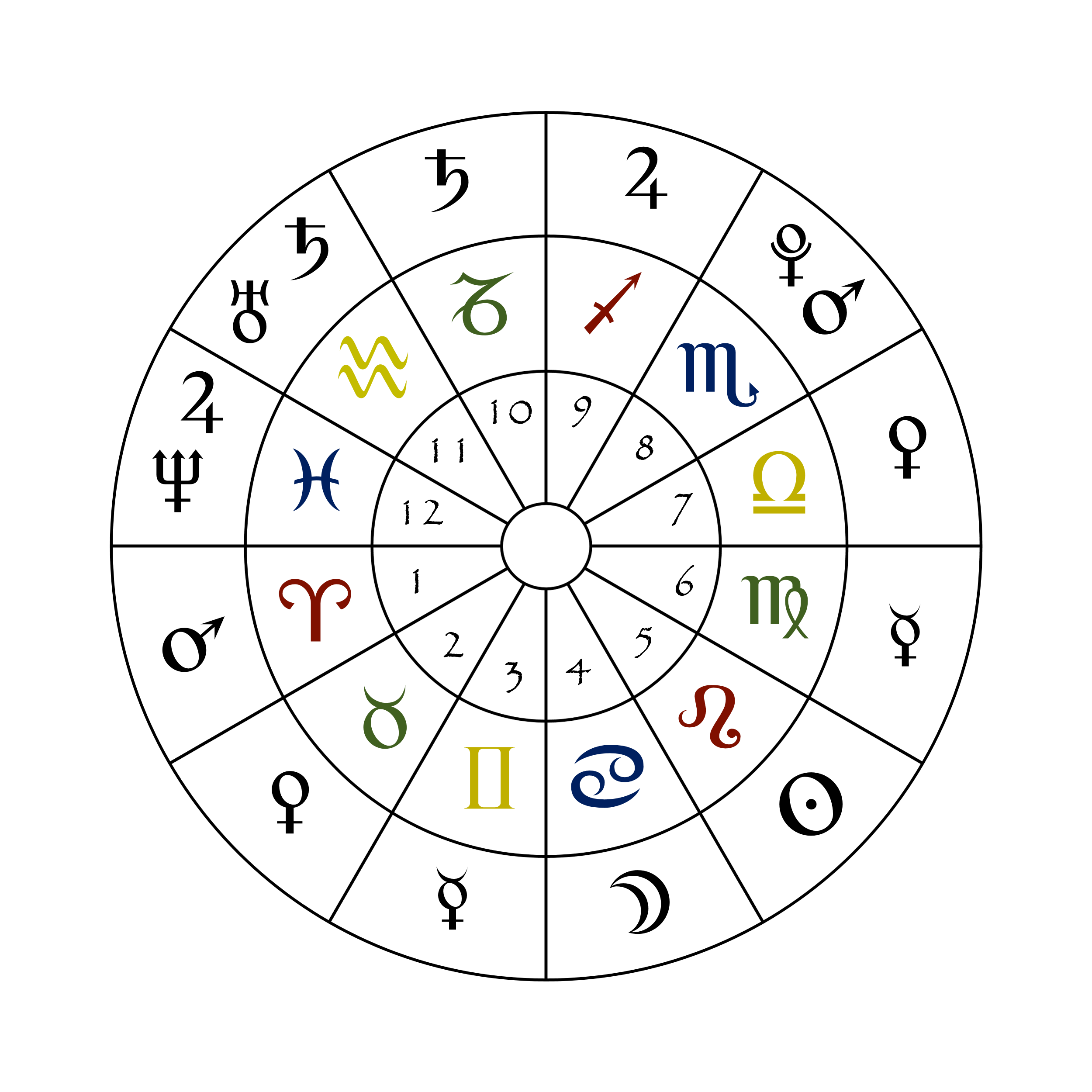 Image result for astrology\ chart