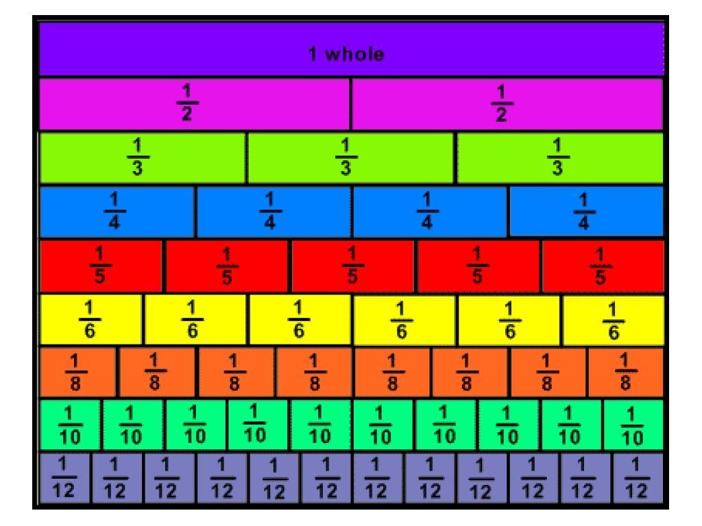 Image Result For Fraction Strips