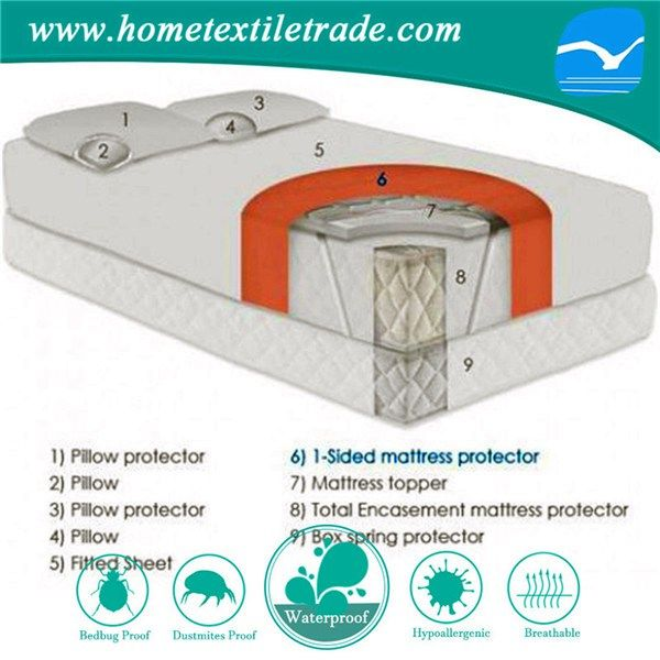 Latest Bed Sheet Designs Crib Mattress Protector Pad New 2016 In Louisville Https
