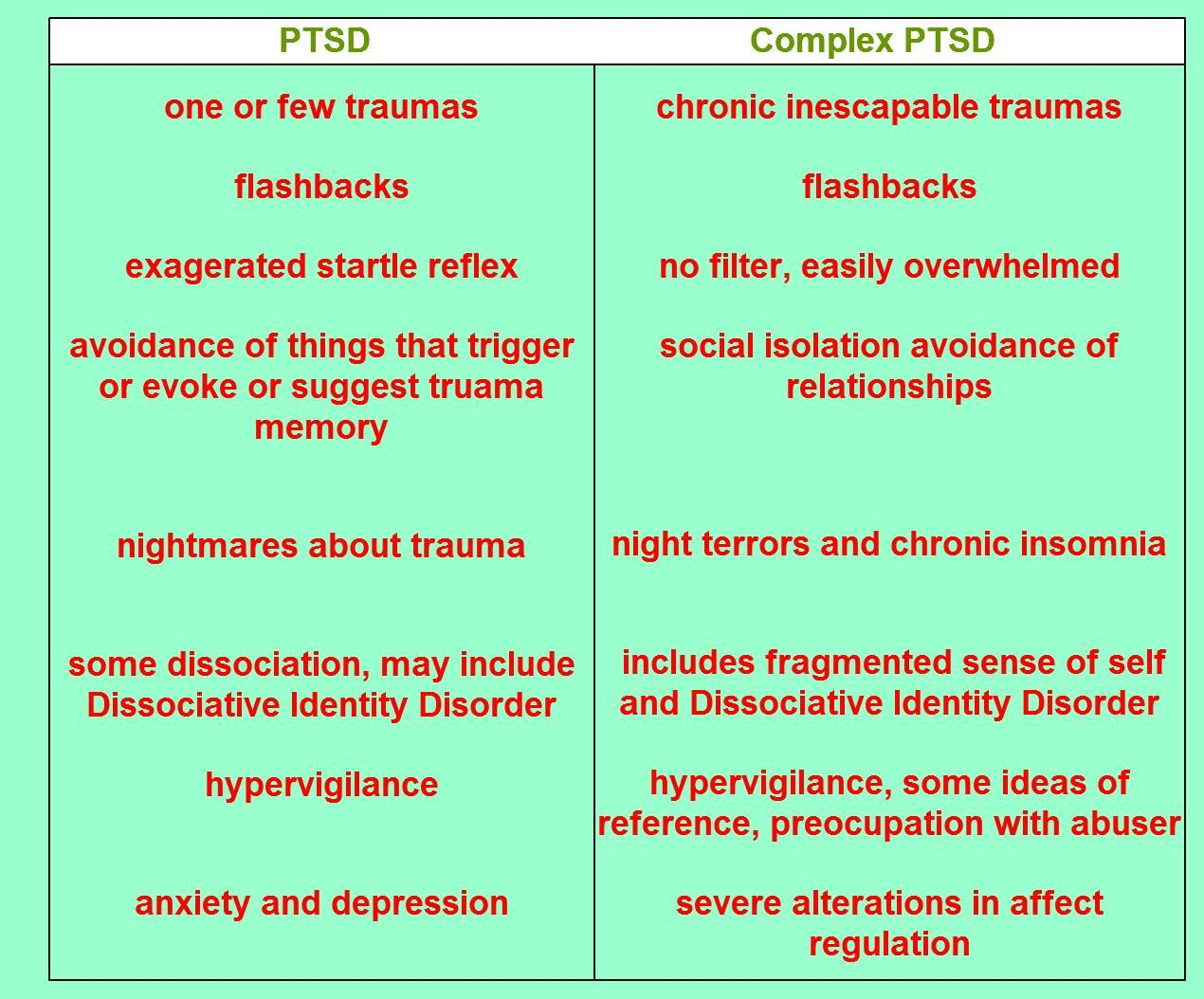 Complex Ptsd Symptoms And Treatment