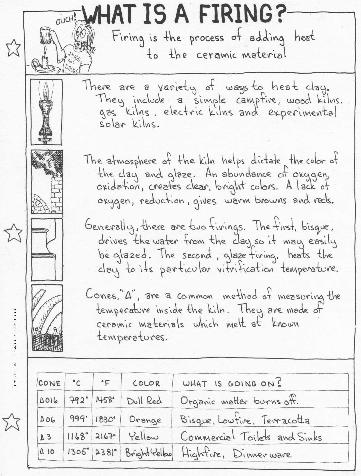 Clay Firing Information