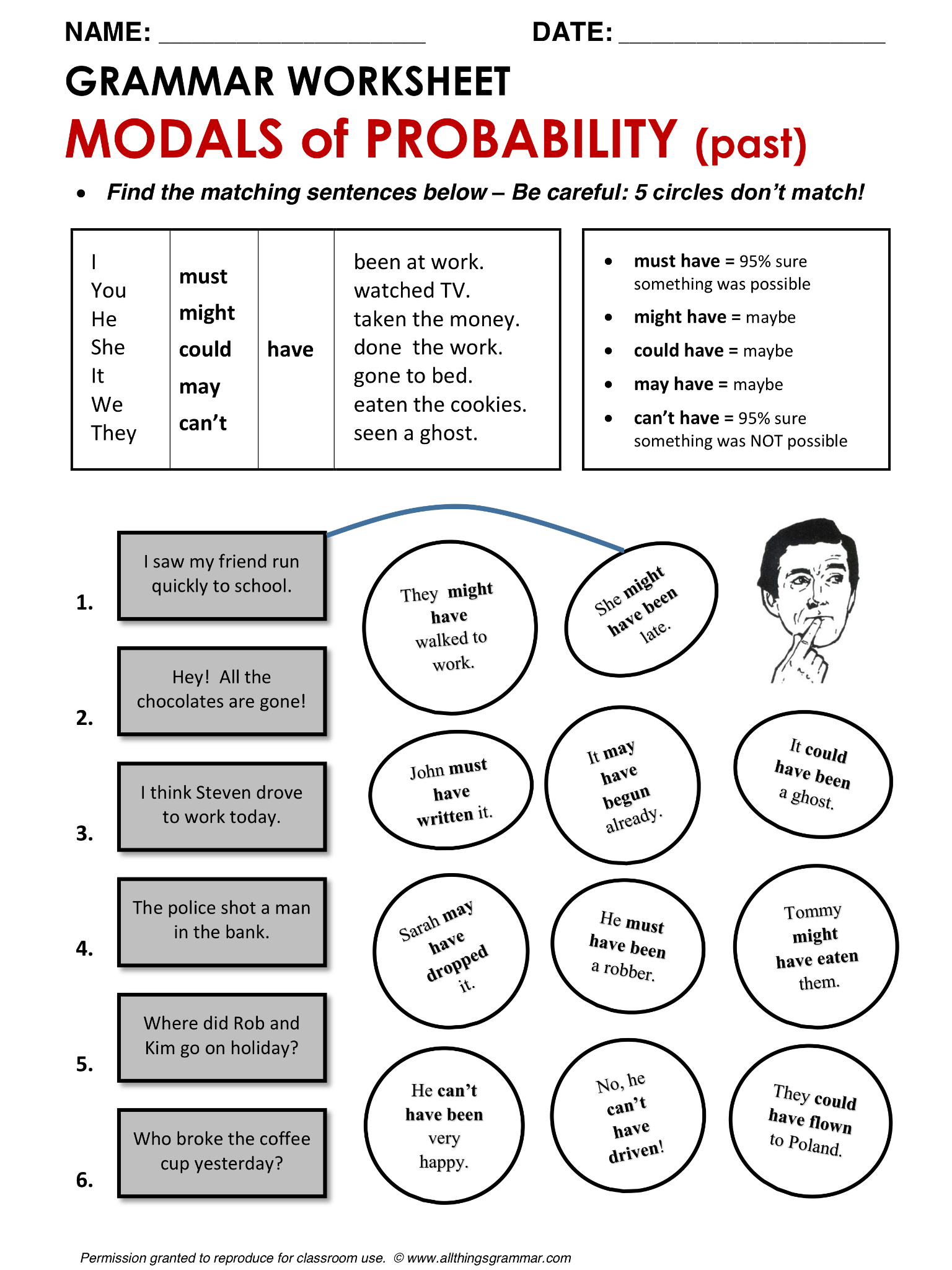 English Grammar Modals Of Probability For Talking About