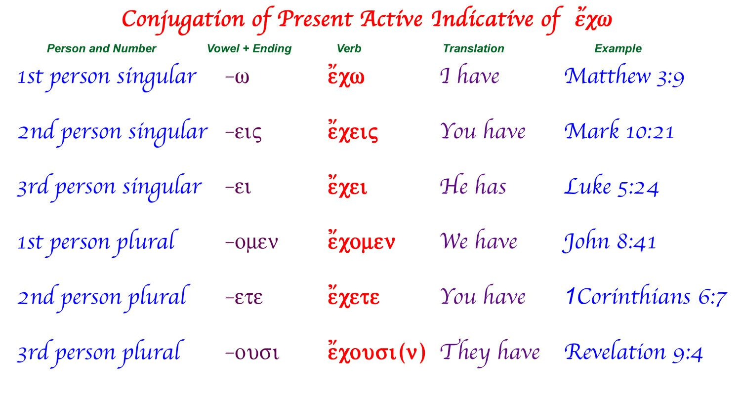 Conjugation Of Present Active Indicative Of The Greek Verb
