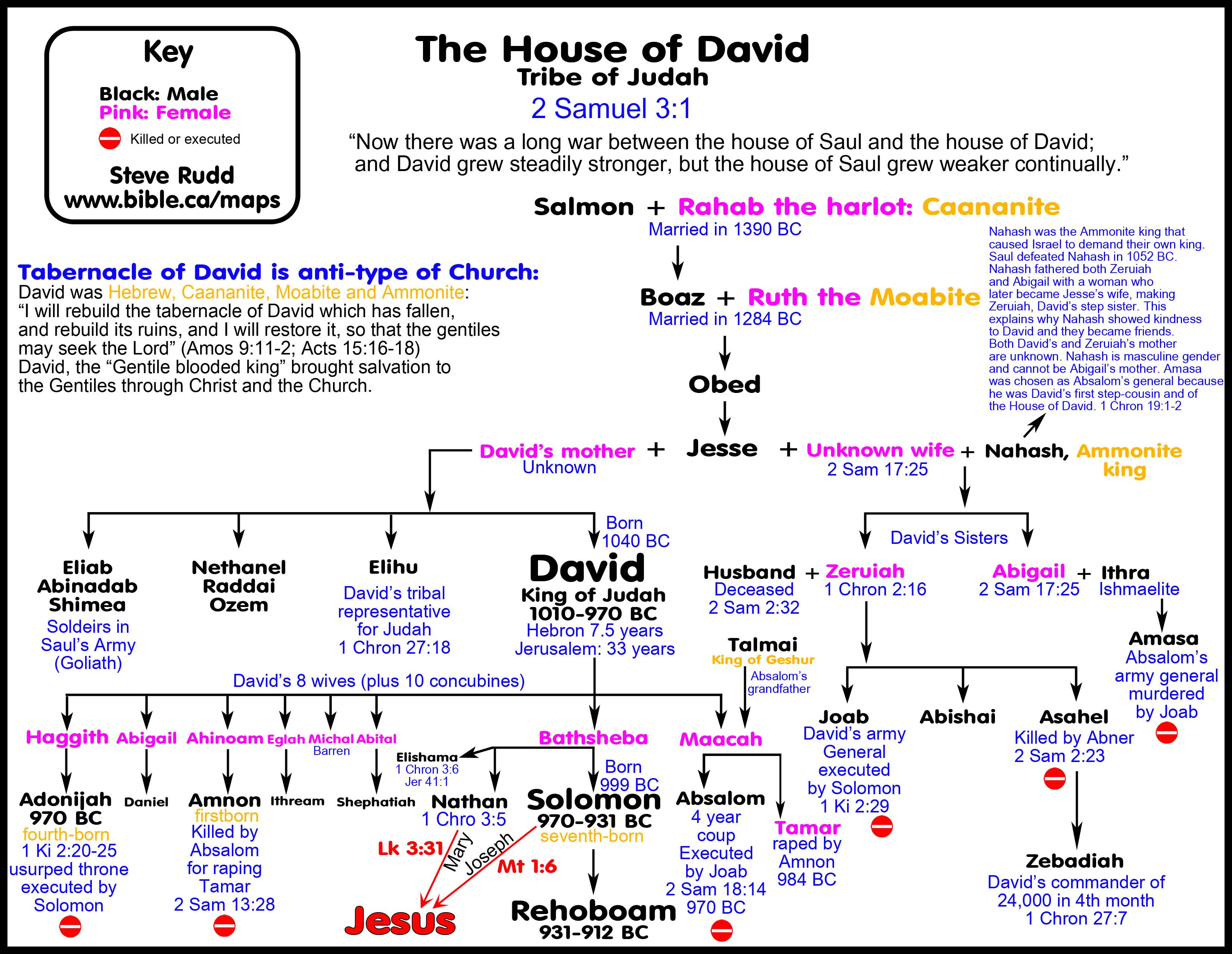 Divided Kingdom And David S Civil War With The House Of Saul